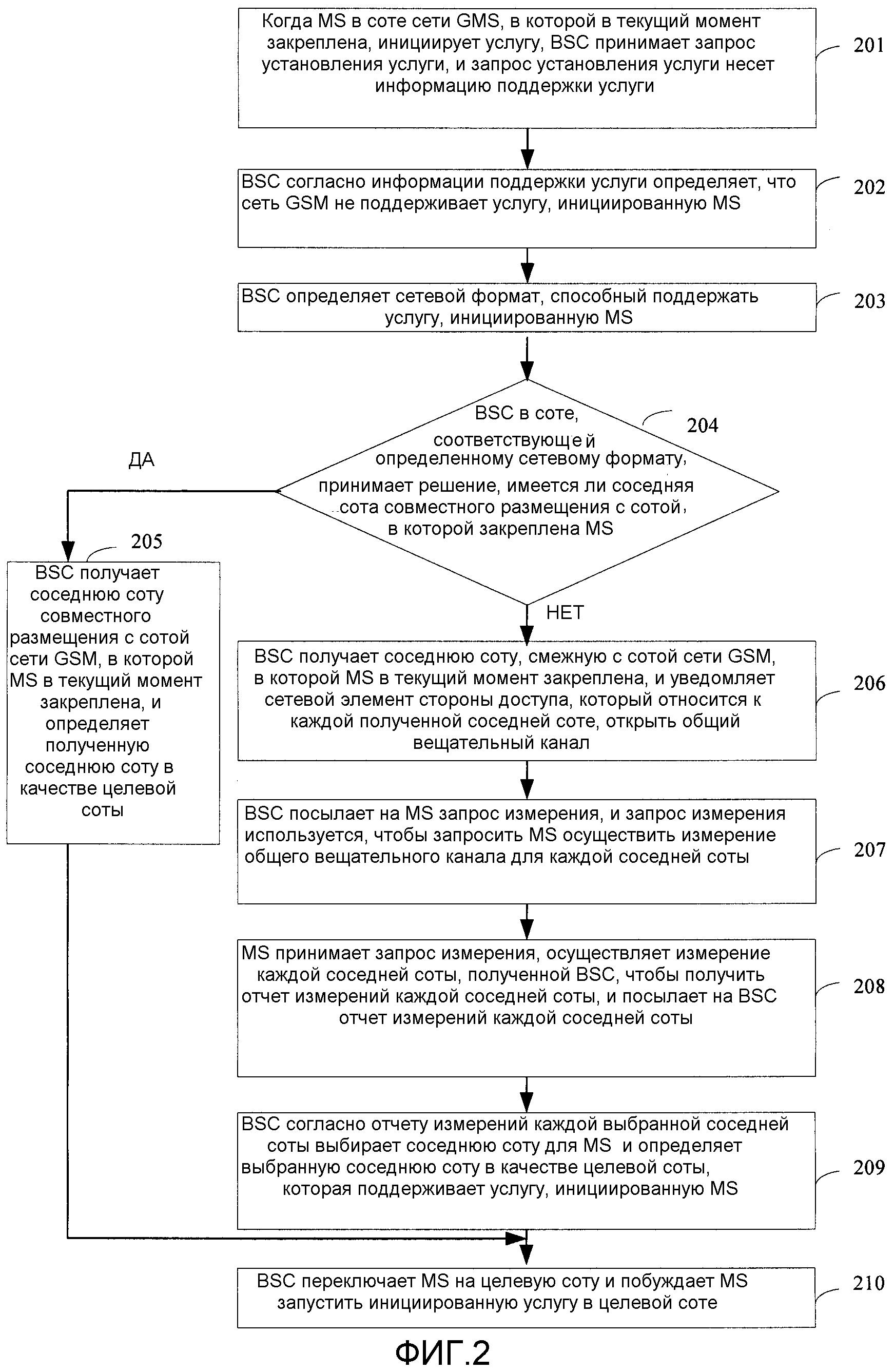 Способ, устройство и система установления услуги