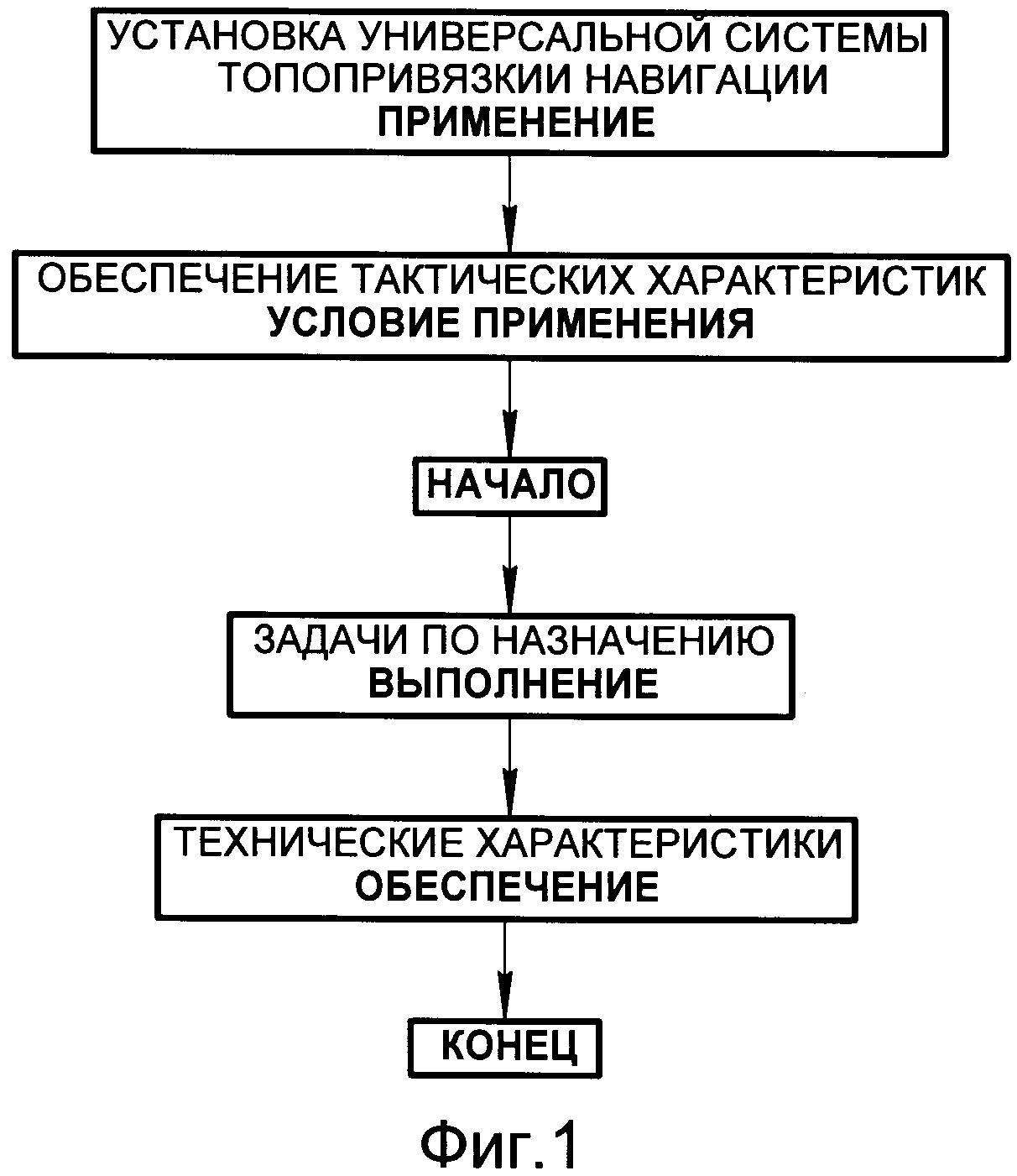 Способ применения универсальной системы топопривязки и навигации