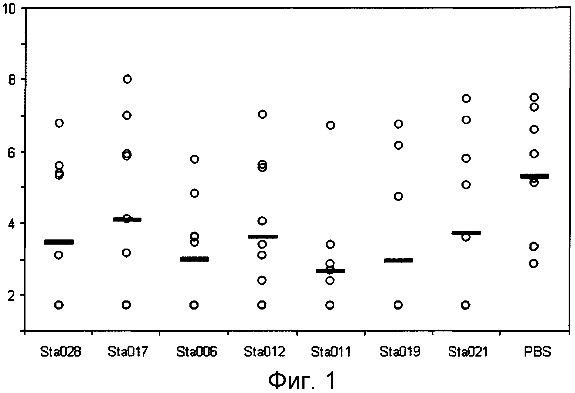 Композиции для иммунизации против staphylococcus aureus