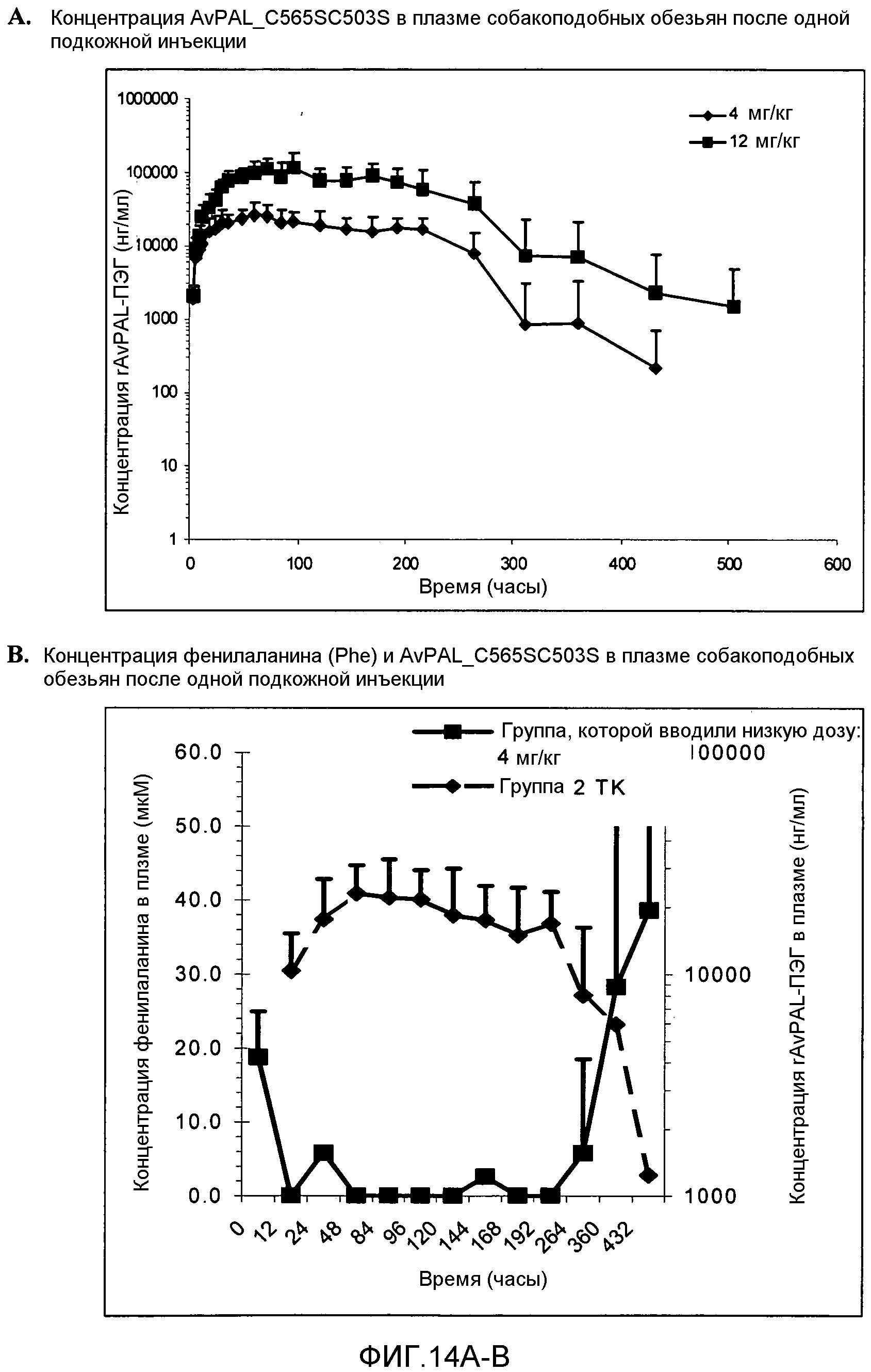 Композиции прокариотической фенилаланин-аммиак-лиазы и способы лечения рака с использованием таких композиций