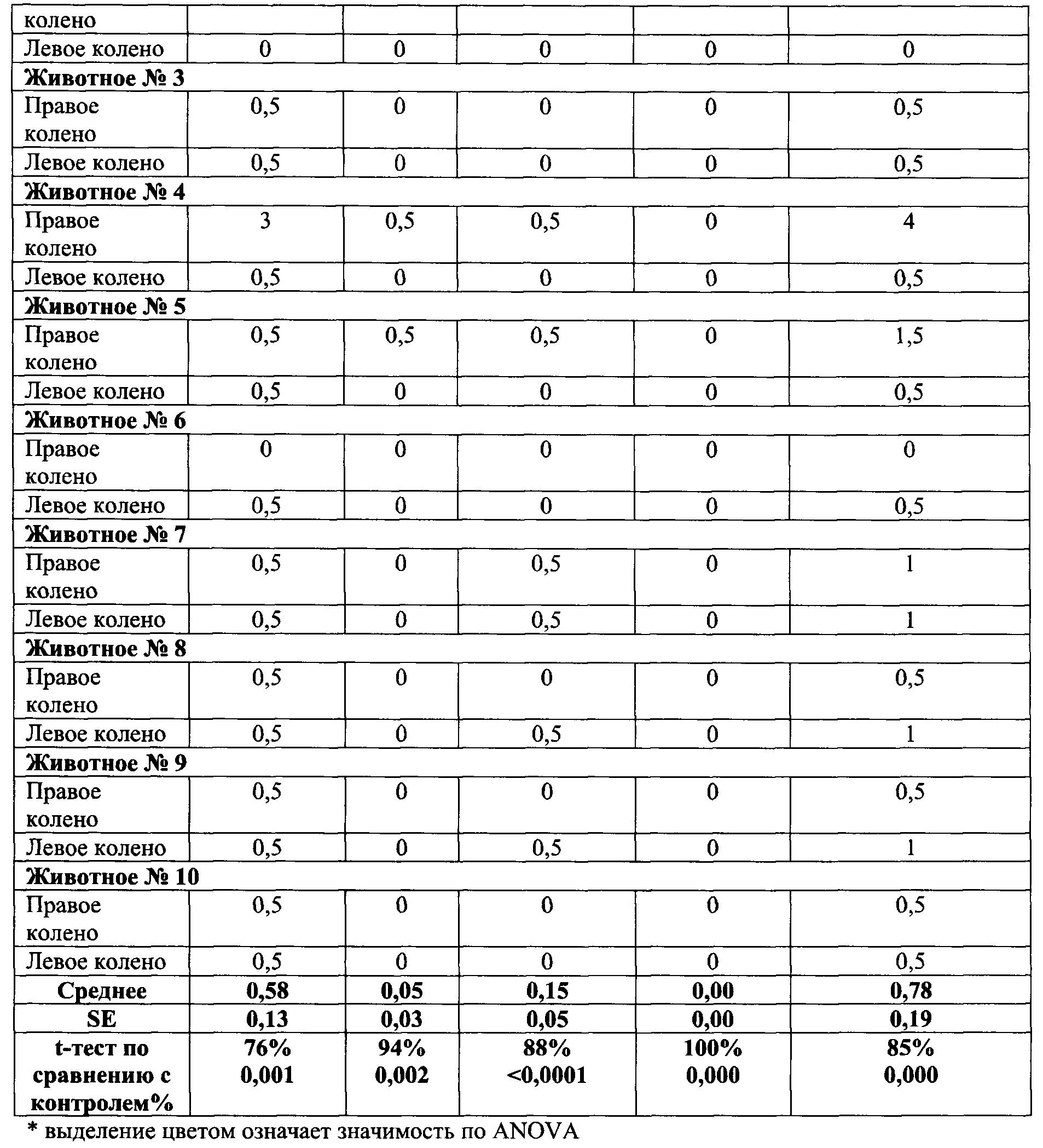 СПОСОБЫ ЛЕЧЕНИЯ МЕТОТРЕКСАТ-УСТОЙЧИВЫХ РАССТРОЙСТВ 10-ПРОПАРГИЛ-10 ...