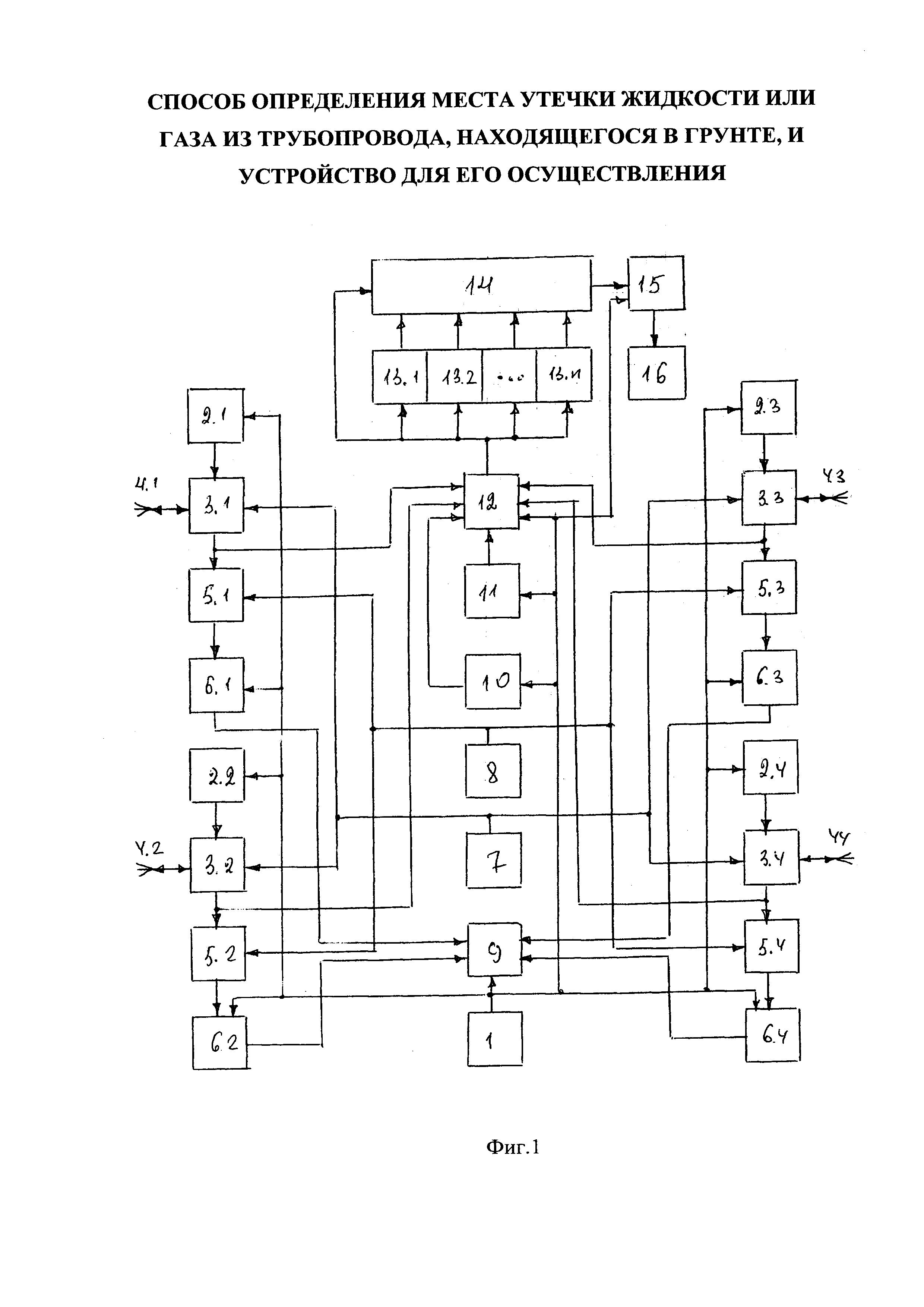 Существующие методы определения мест негерметичности трубопроводов