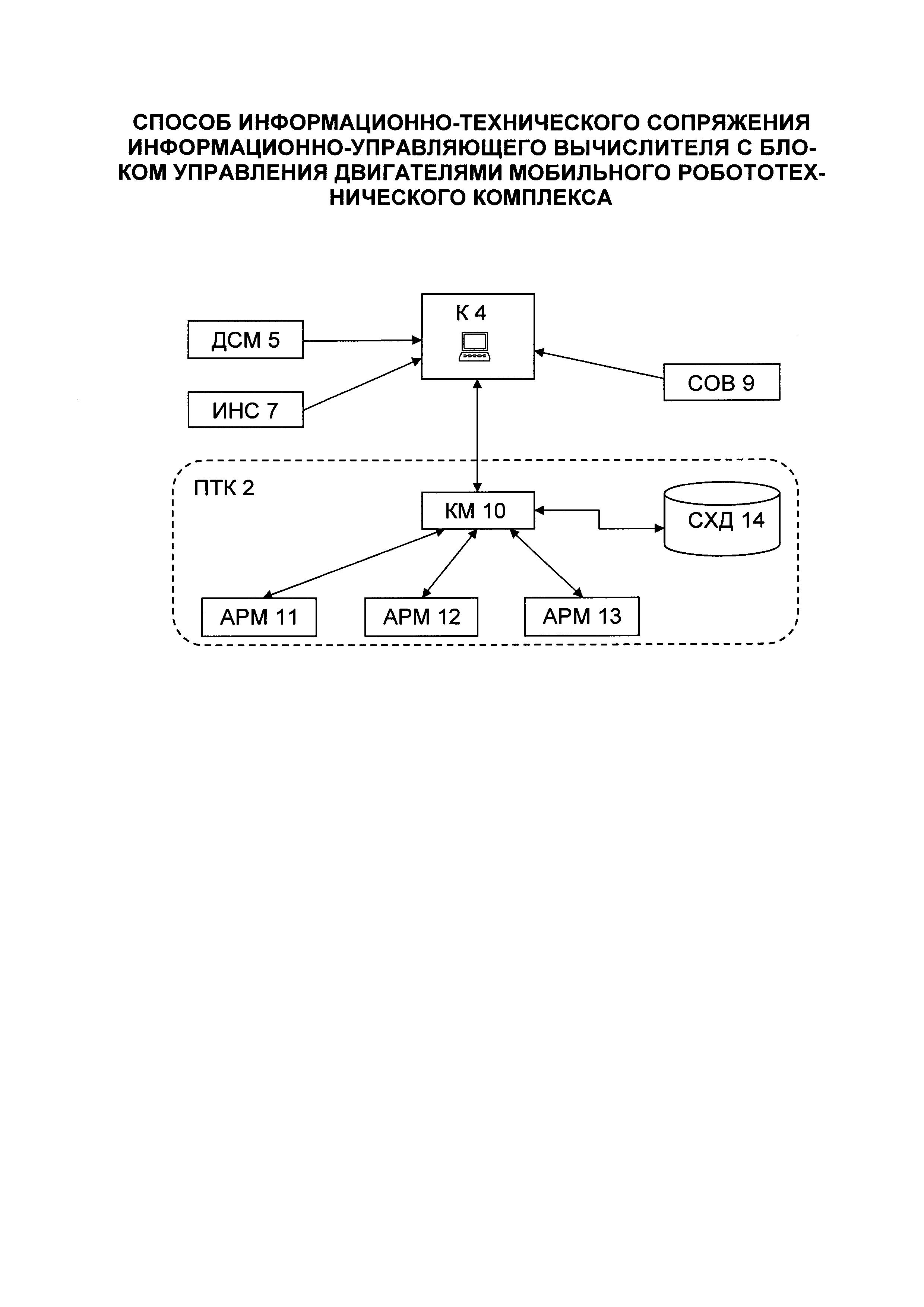 Способ информационно-технического сопряжения информационно-управляющего вычислителя с блоком управления двигателями мобильного робототехнического комплекса