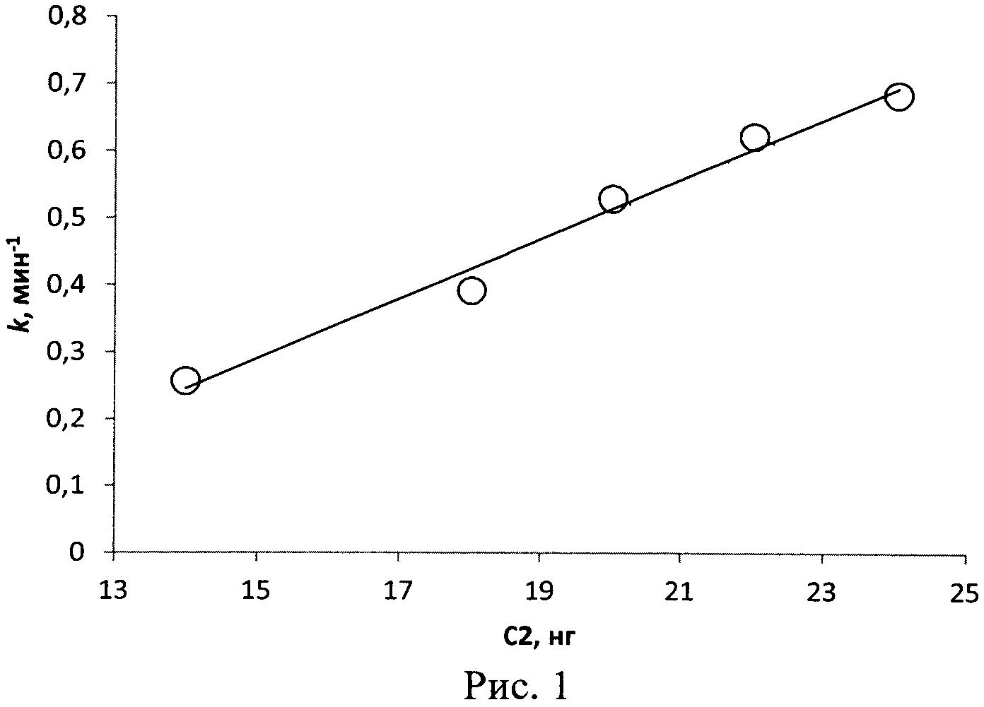 Способ определения функциональной активности компонента с2 комплемента человека