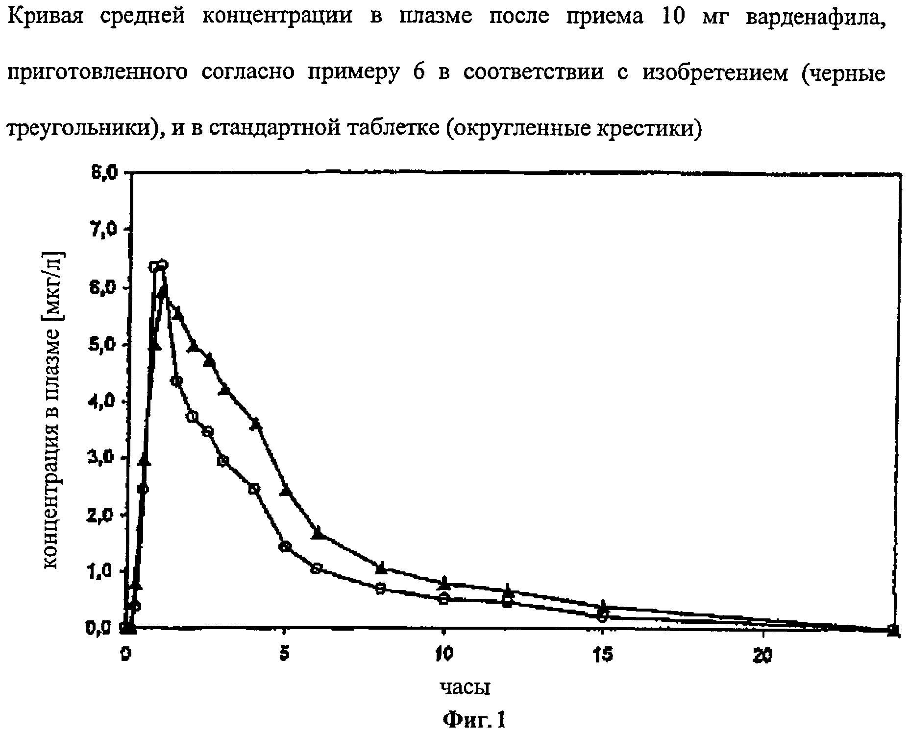 Лекарственные формы с улучшенными фармакокинетическими свойствами