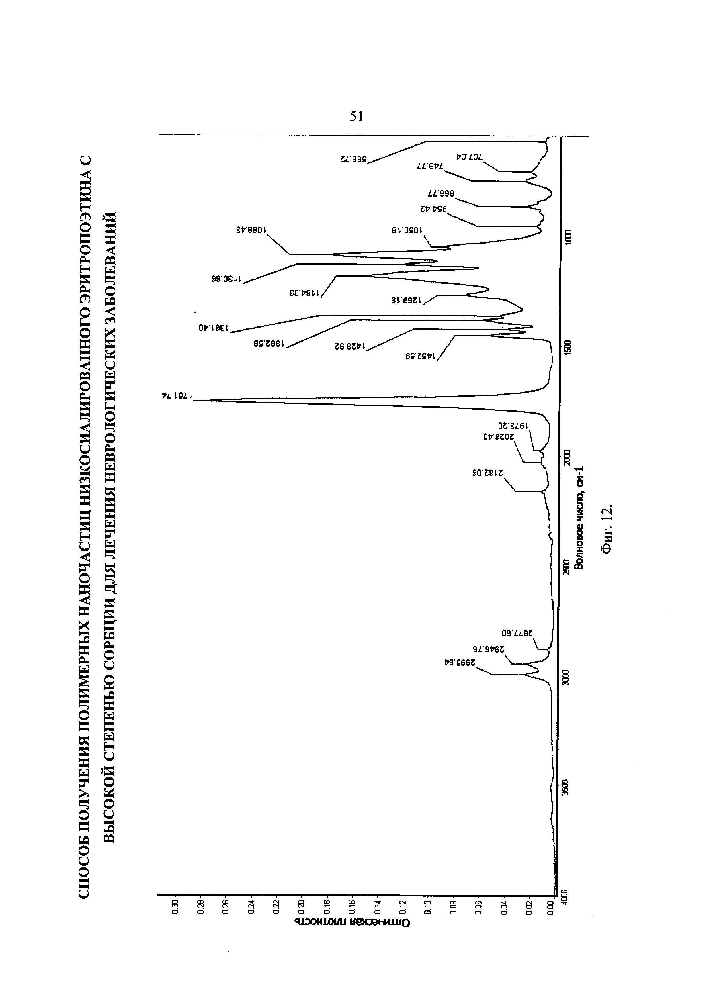 Полимеры для получения наночастиц