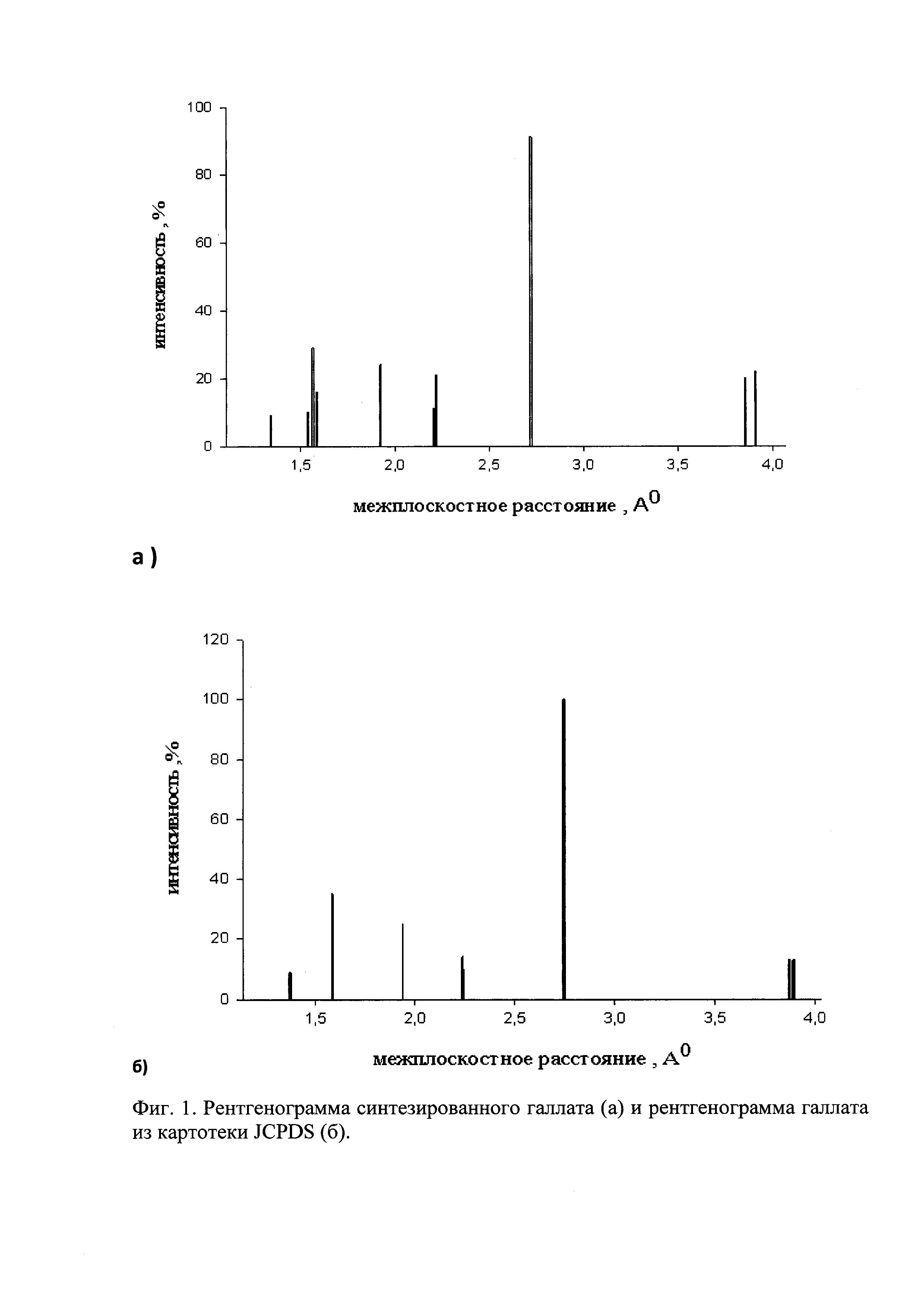 Способ получения галлата лантана LaGaO