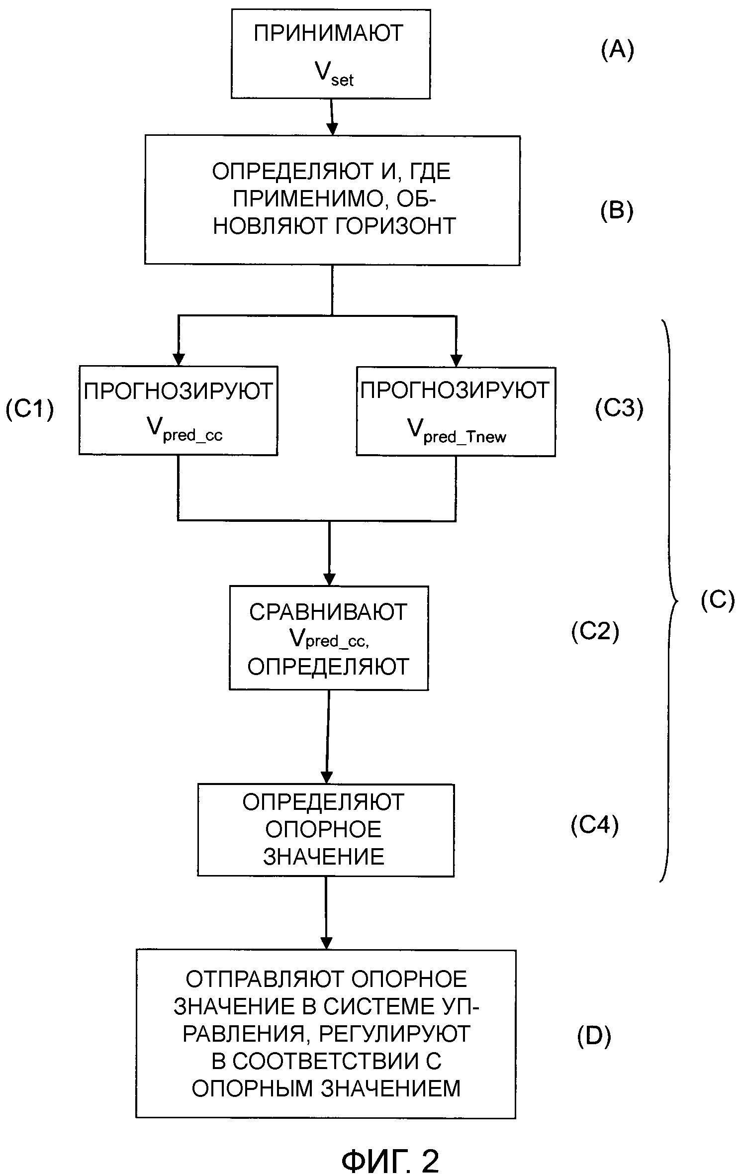 Способ и модуль для управления скоростью транспортного средства