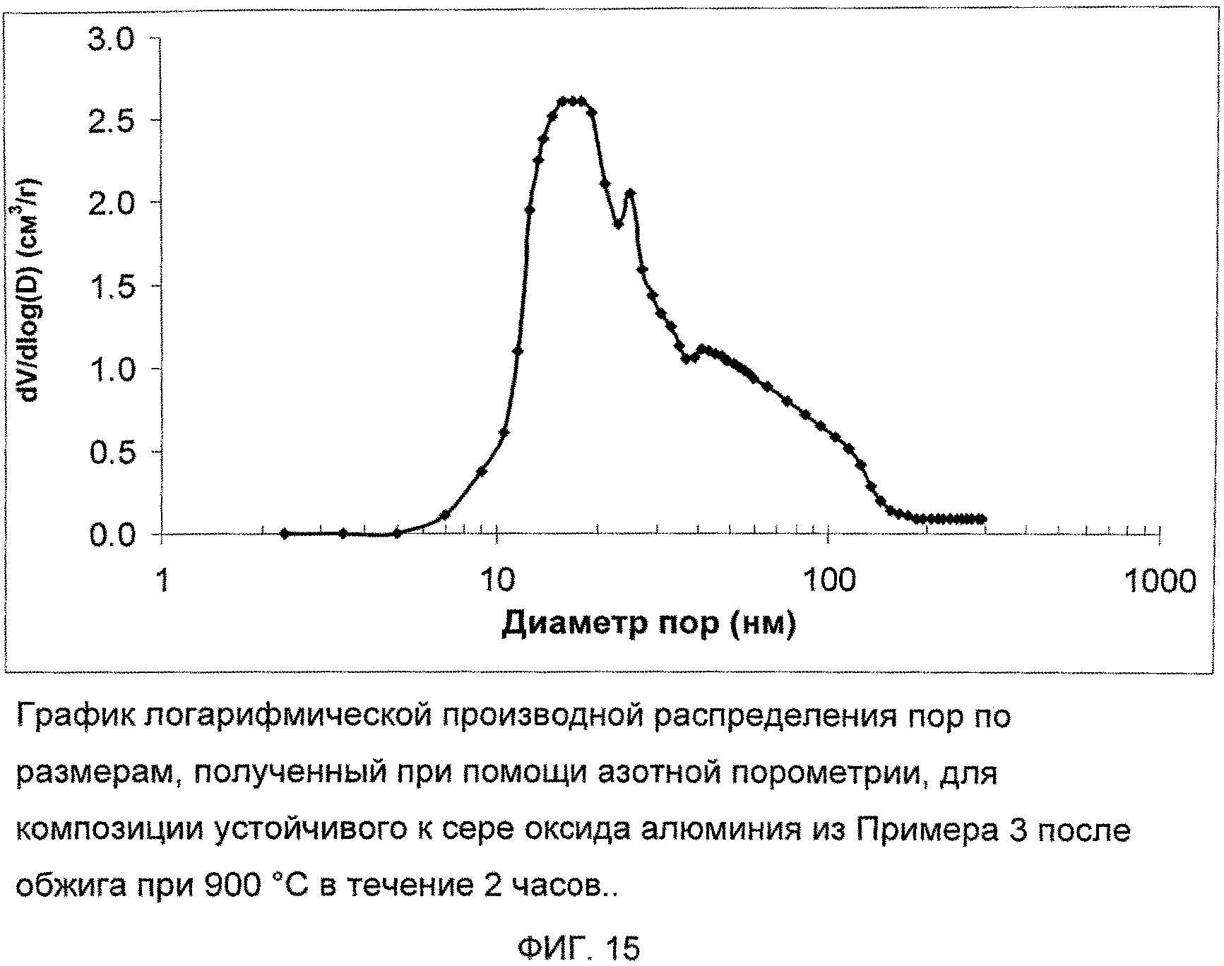 Подложка катализатора из оксида алюминия