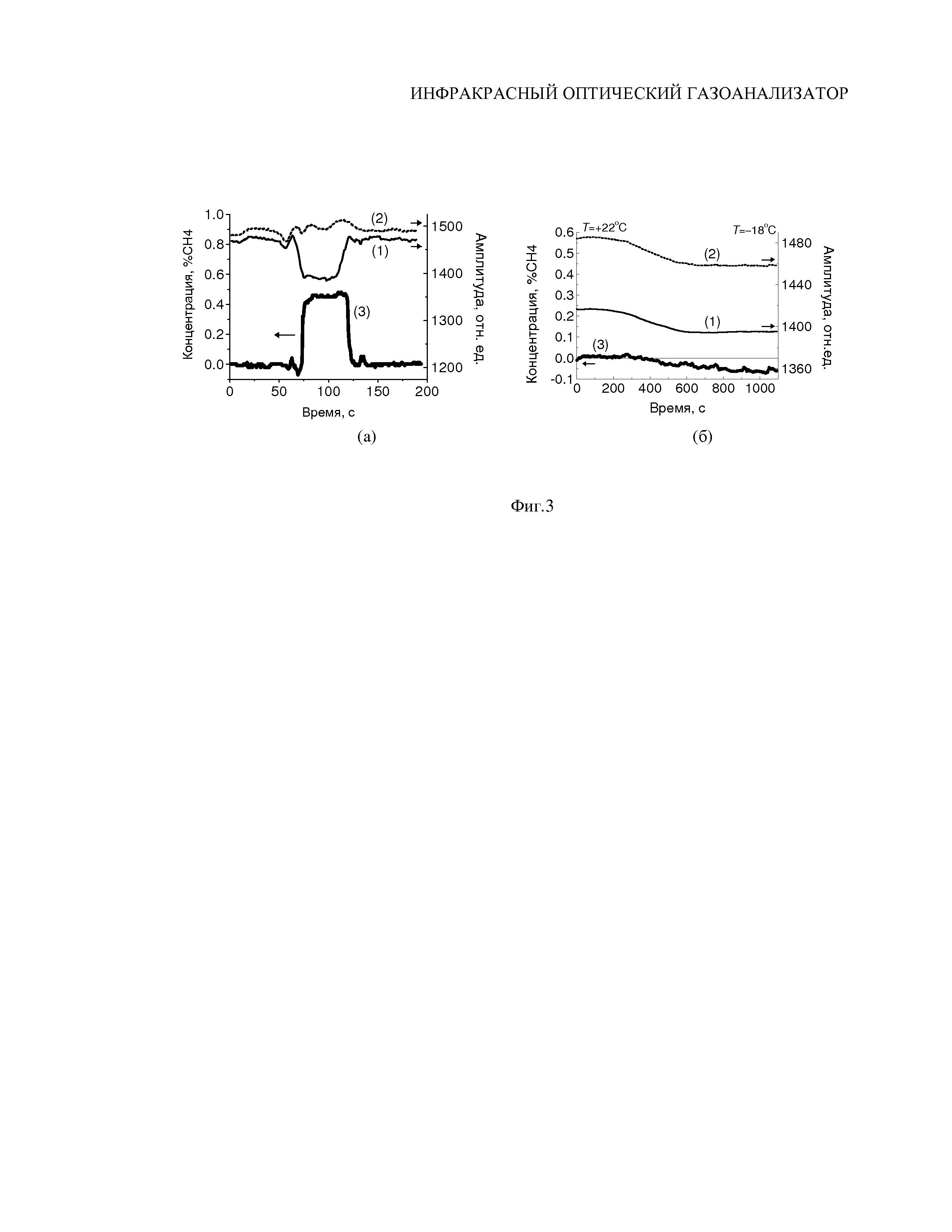Инфракрасный оптический газоанализатор