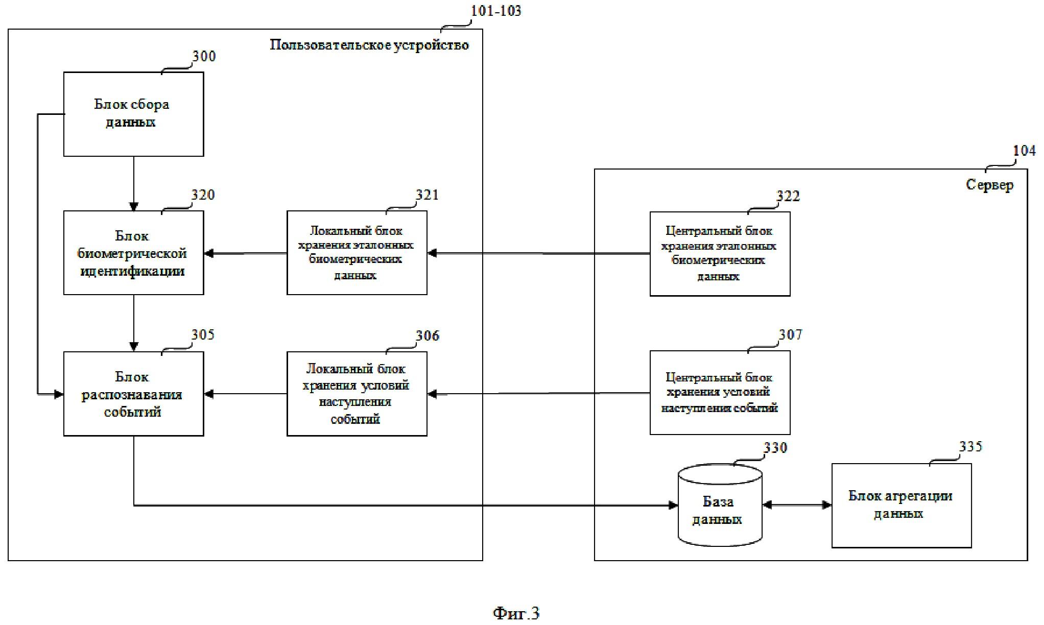 Способ мониторинга поведения пользователя при взаимодействии с контентом и система для его осуществления