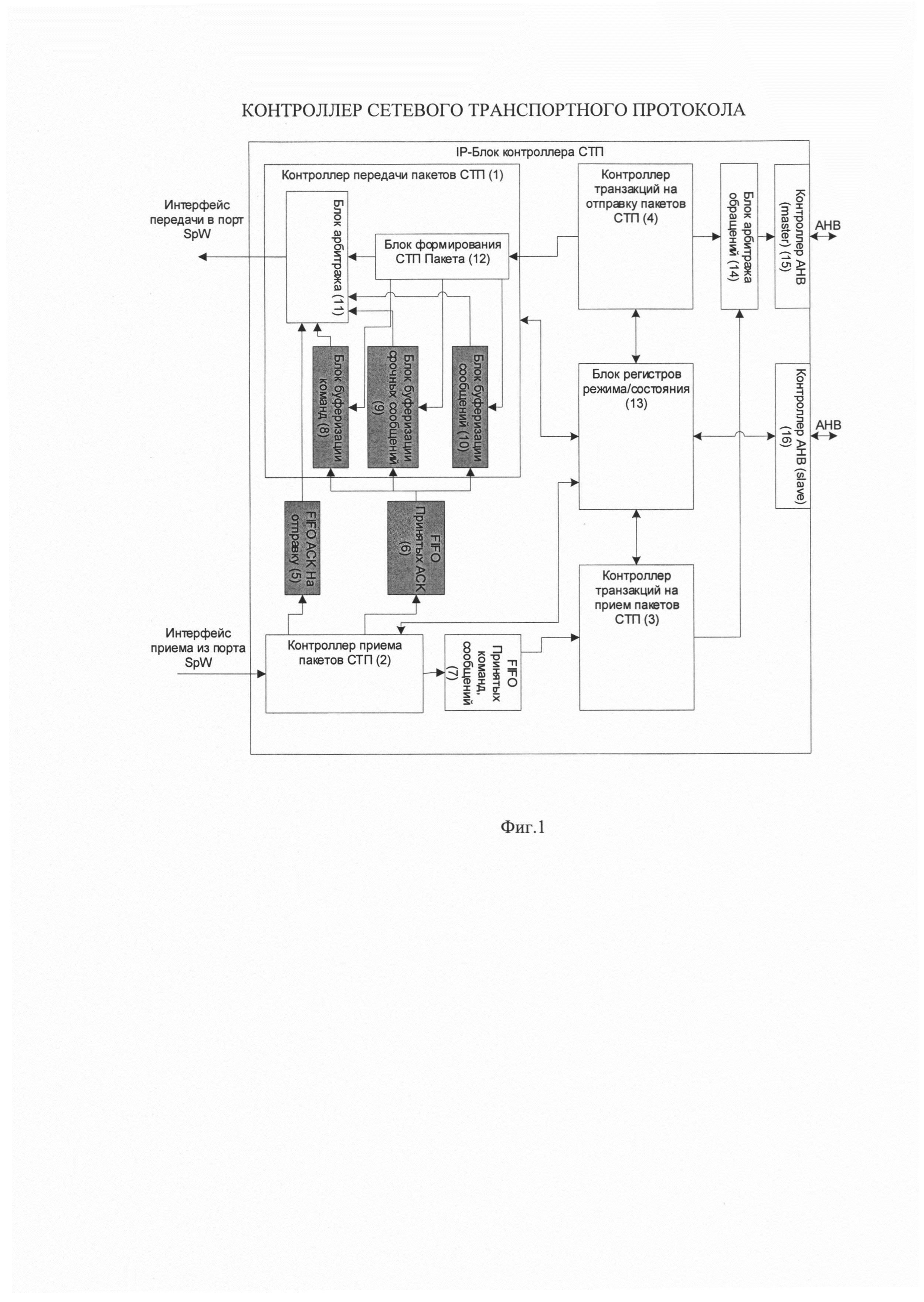 Контроллер сетевого транспортного протокола