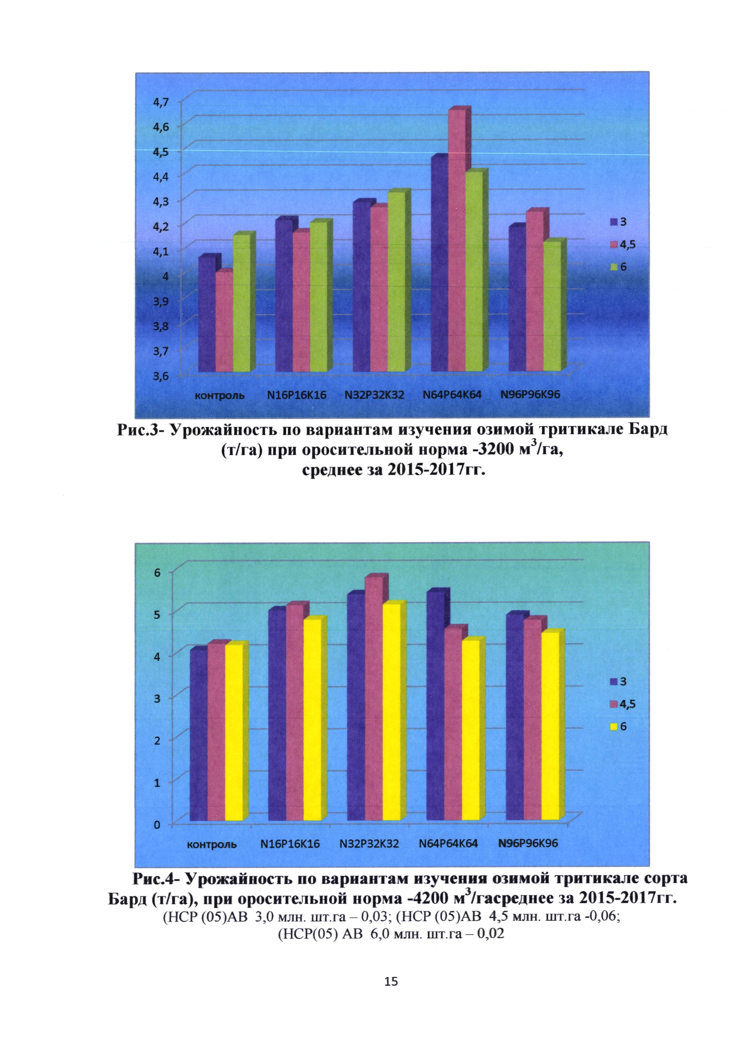 Способ возделывания озимой тритикале на бросовых рисовых чеках в условиях астраханской области