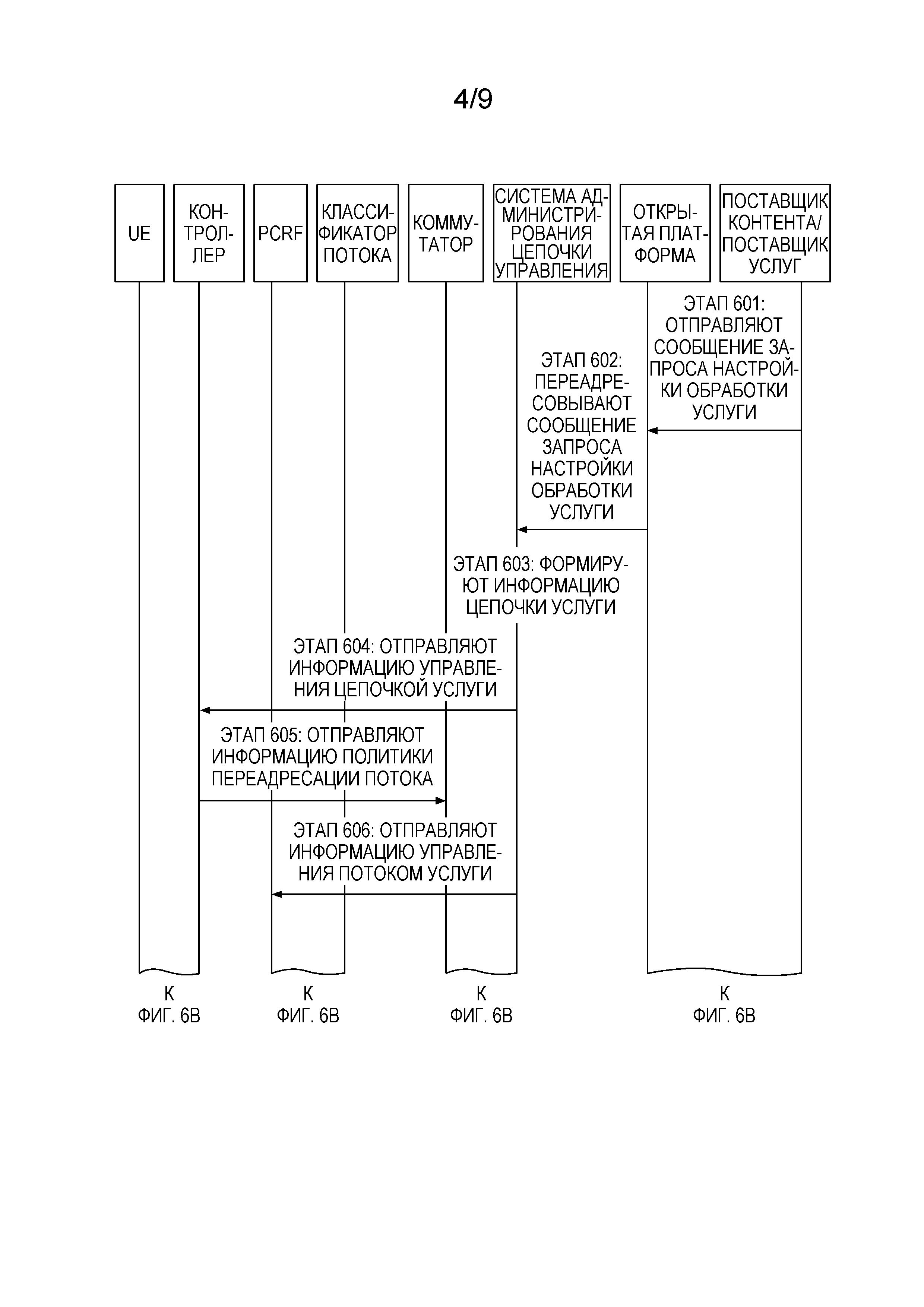 Способ и устройство для управления цепочкой услуги потока услуги