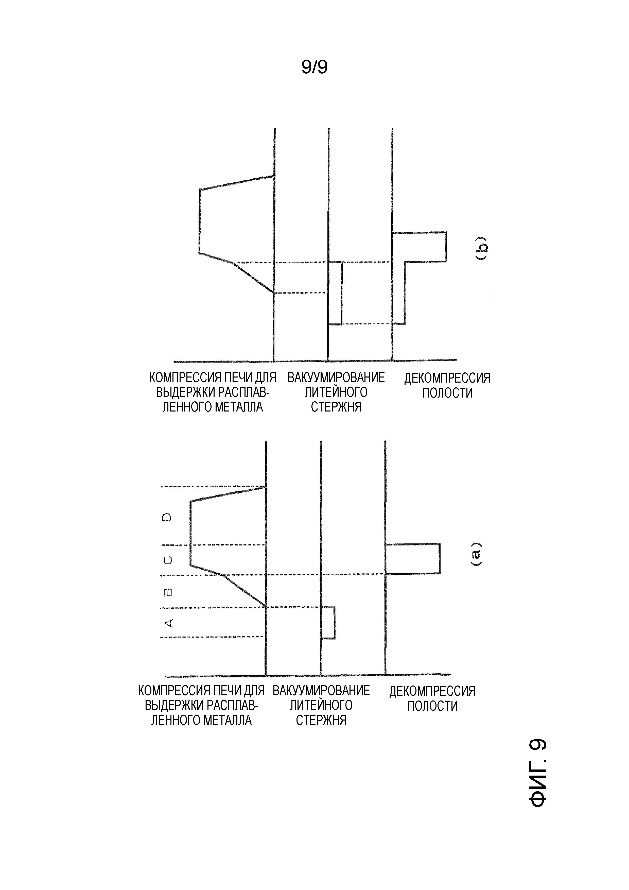 Способ литья под низким давлением и устройство литья под низким давлением