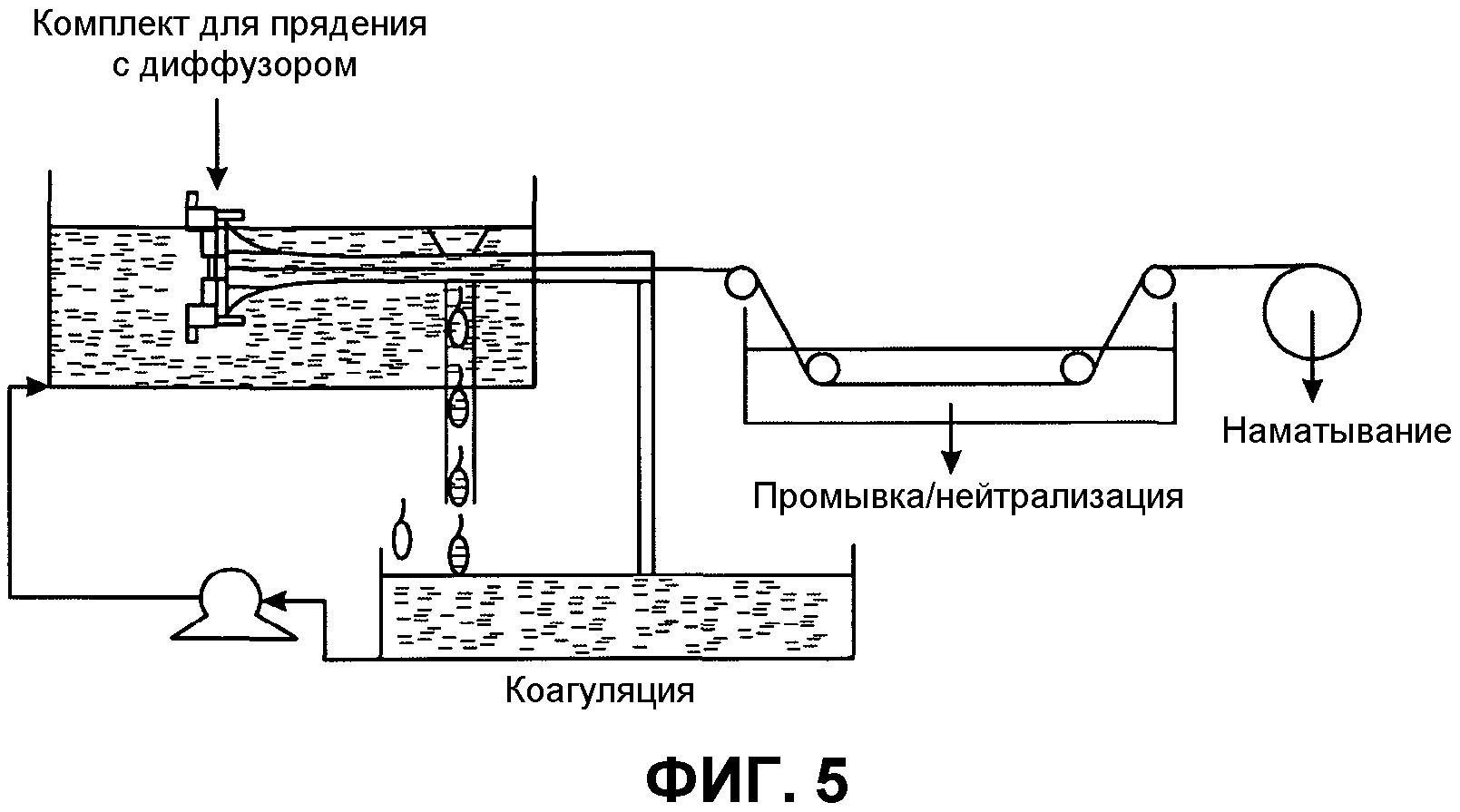 Способ прядения волокон из графеновых лент