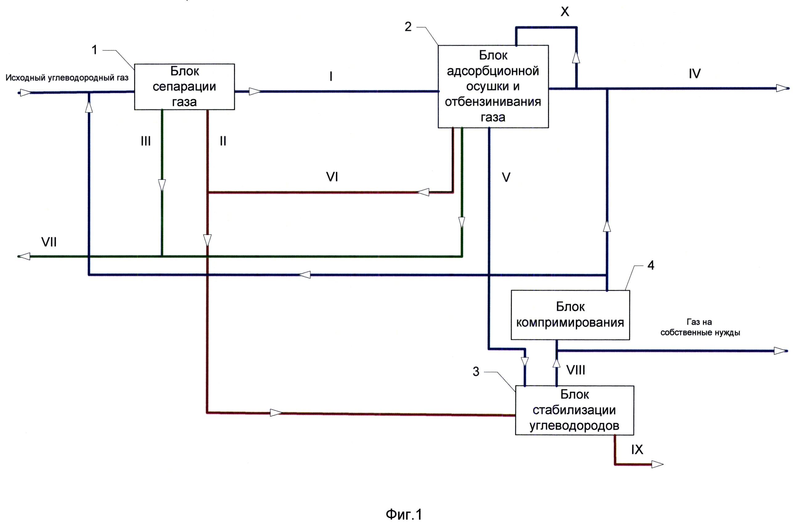 Способ подготовки углеводородного газа и установка для его осуществления