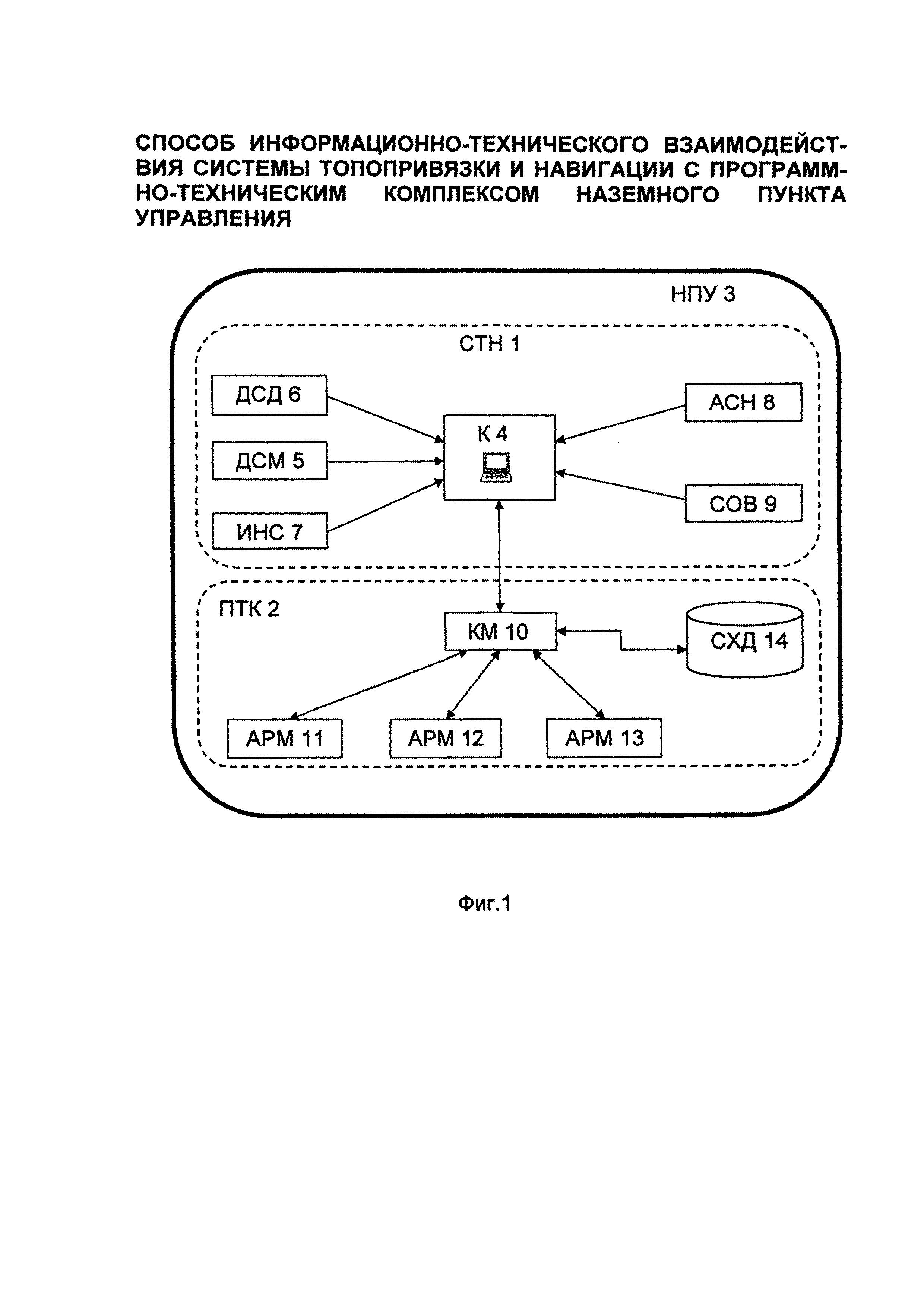Способ информационно-технического взаимодействия системы топопривязки и навигации с программно-техническим комплексом наземного пункта управления