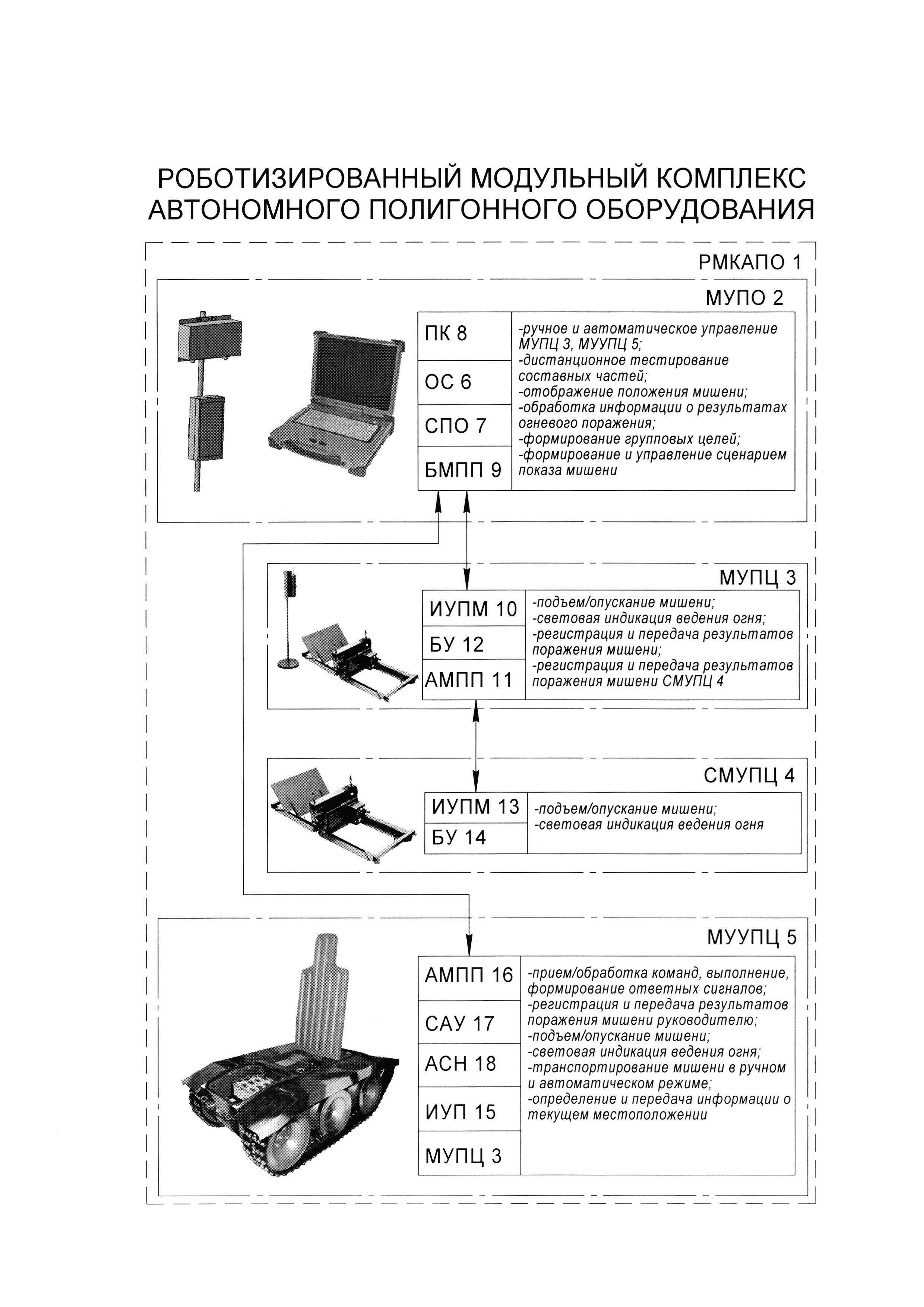 Роботизированный модульный комплекс автономного полигонного оборудования