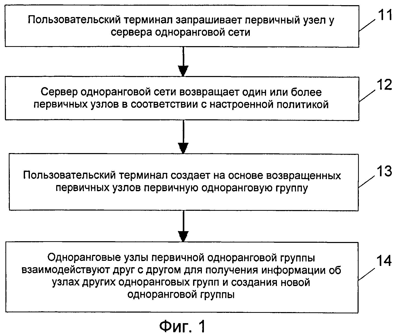 Способ и устройство создания одноранговой группы в одноранговом приложении и способ применения одноранговой группы