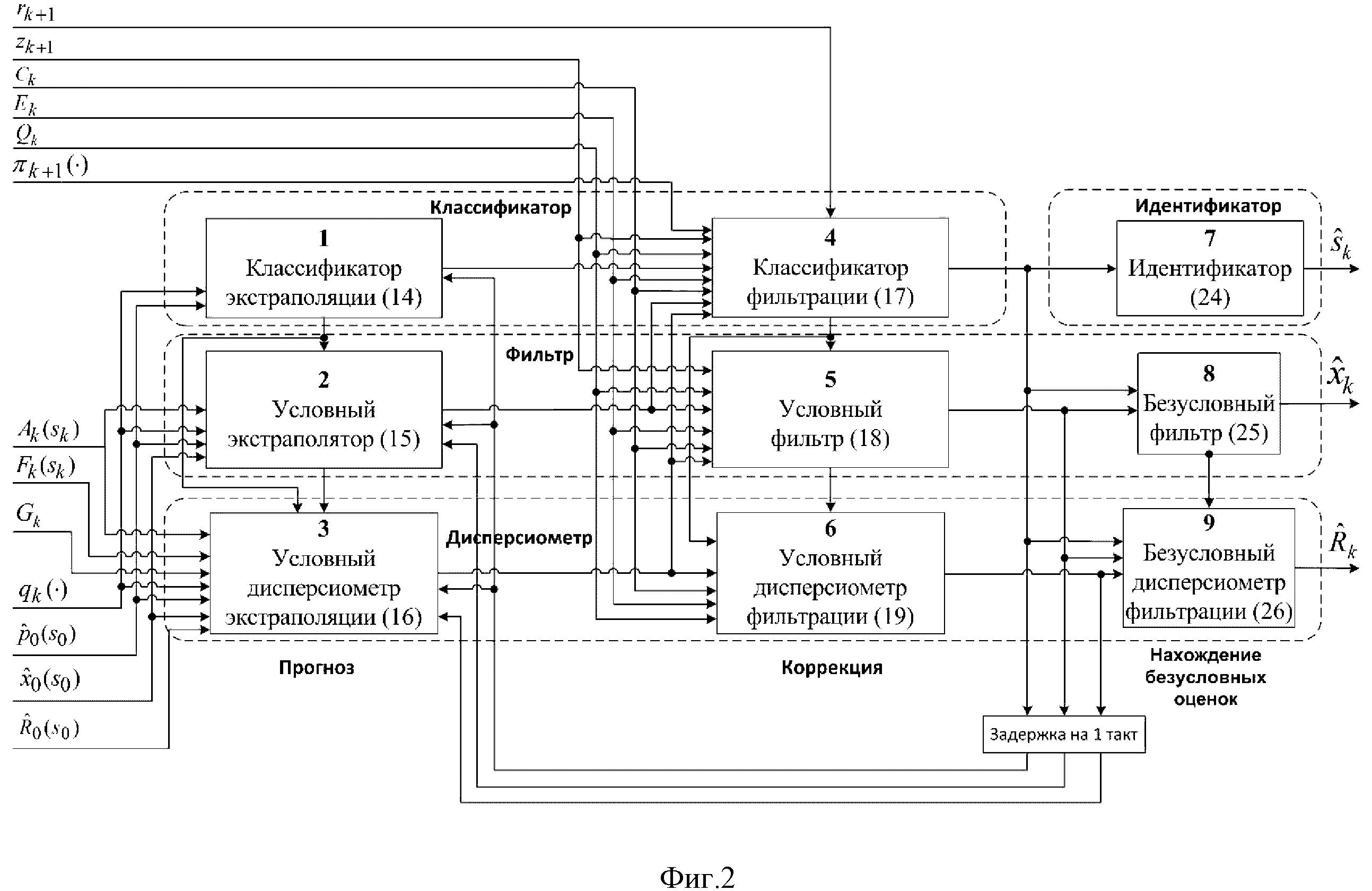 Способ распознавания варианта наведения подвижного объекта на один из летательных аппаратов группы