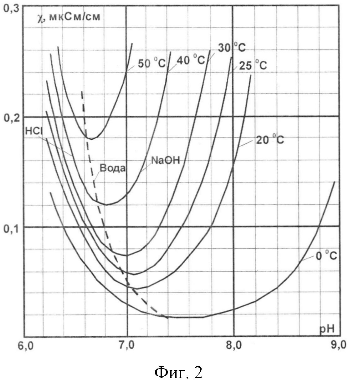 Способ определения ph малобуферных предельно разбавленных водных растворов типа конденсата