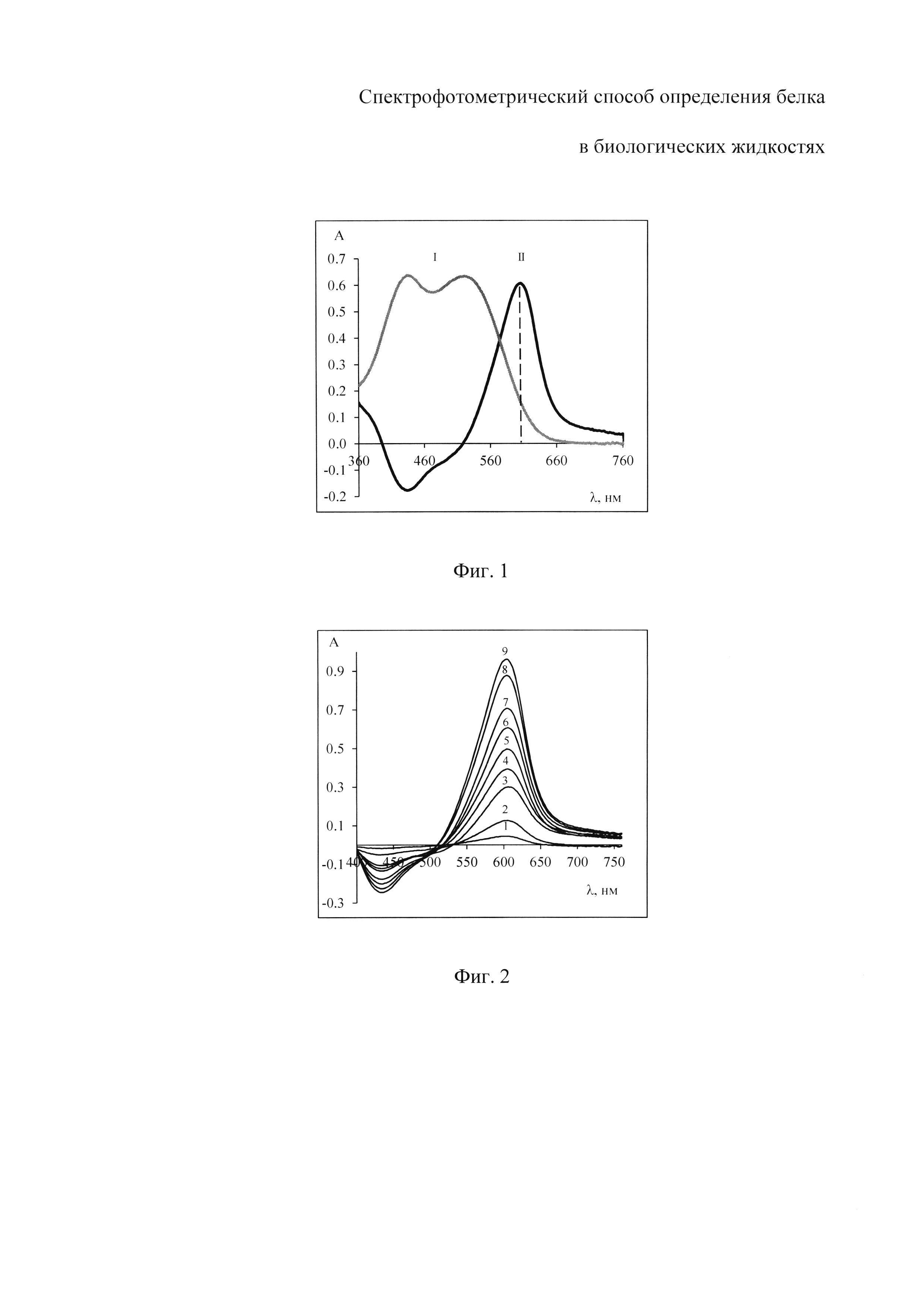 Спектрофотометрический метод определения белка