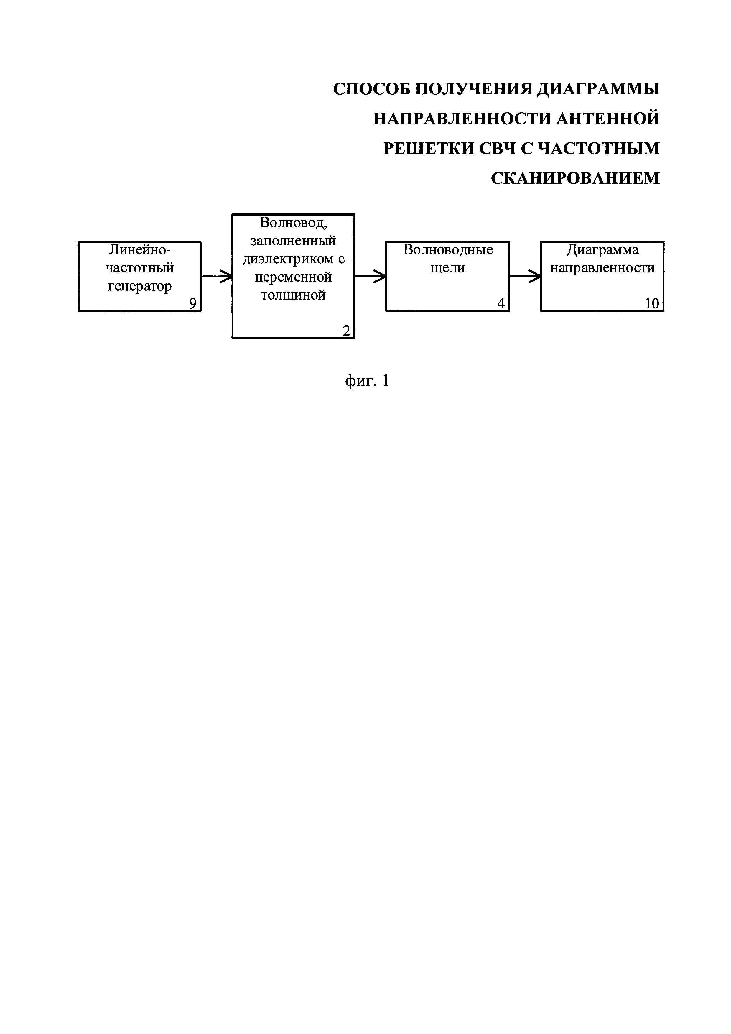 Способ получения диаграммы направленности антенной решетки свч с частотным сканированием