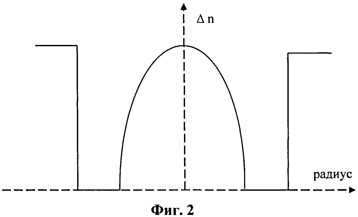 Способ изготовления многомодовых малодисперсионных световодов