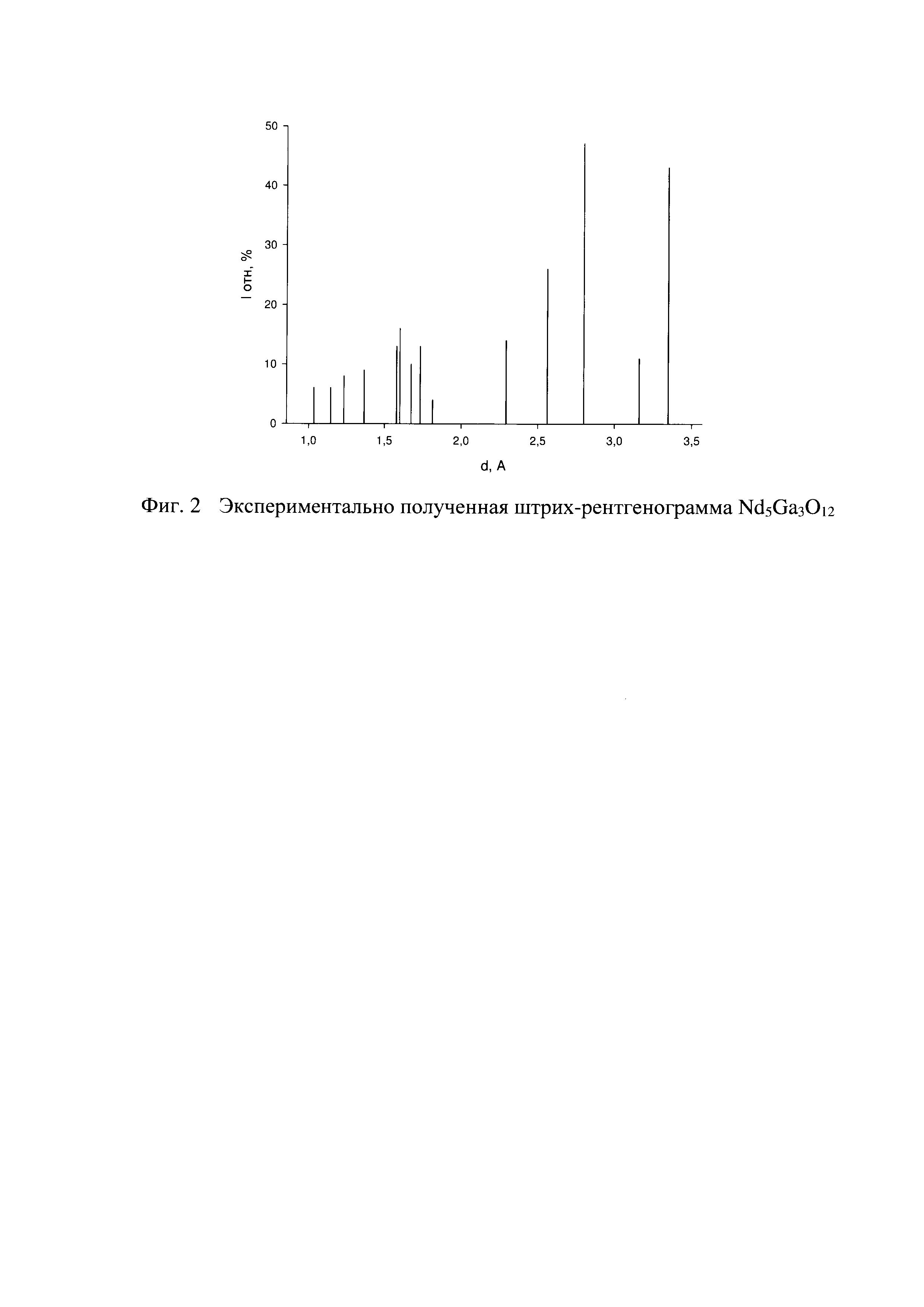 Способ получения галлатов неодима NdGaO, NdGaO и NdGaO