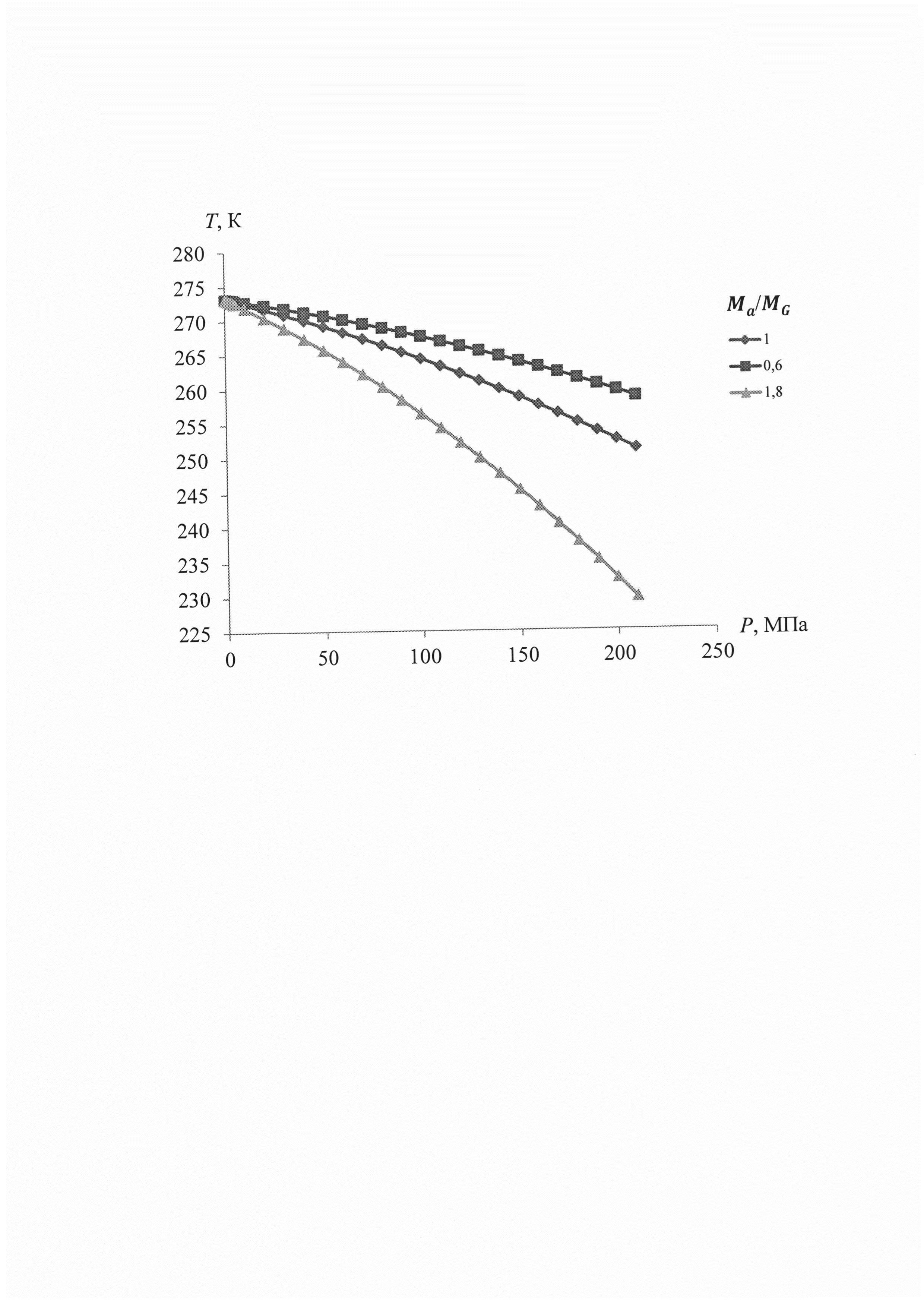 Способ определения равновесных термобарических условий образования и диссоциации газовых гидратов