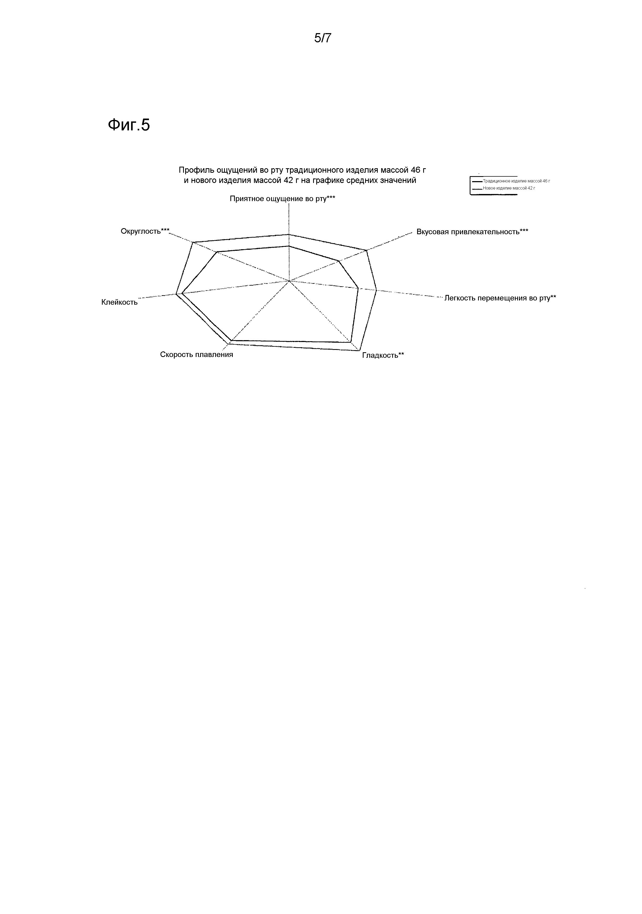 Форма кондитерских изделий