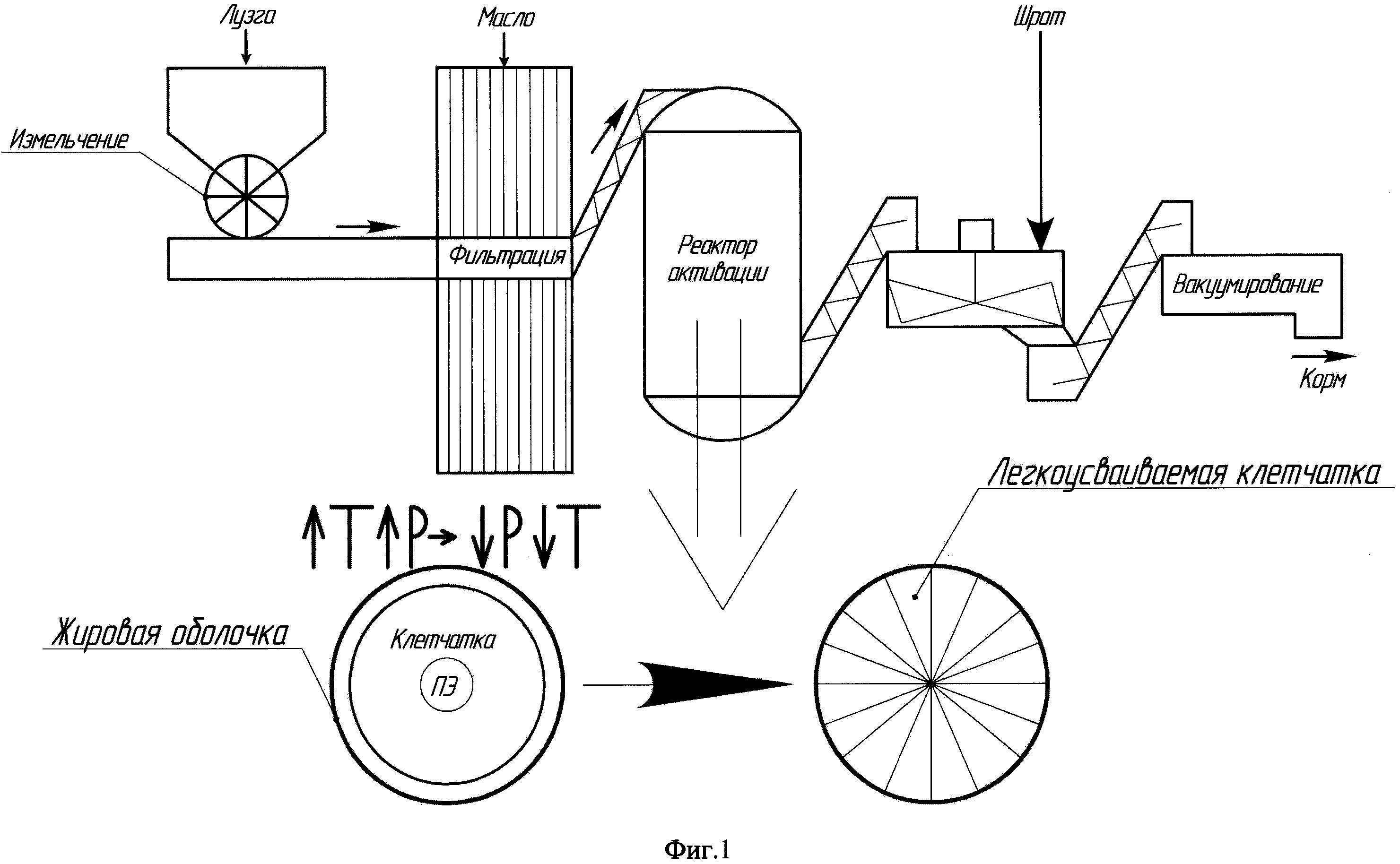 Корм для животных на основе лузги подсолнечника и способ его получения