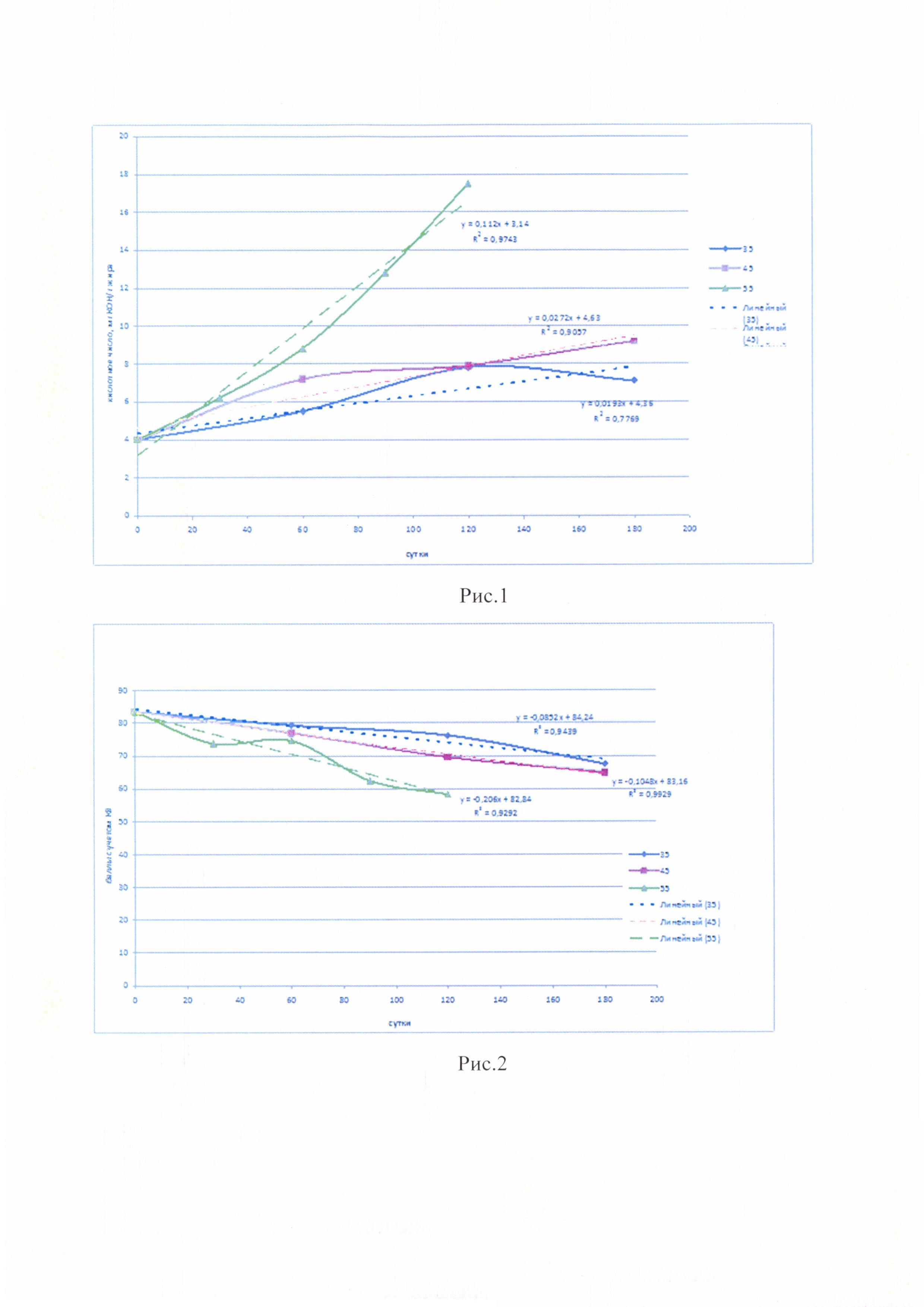 Способ определения срока годности рыбных консервов