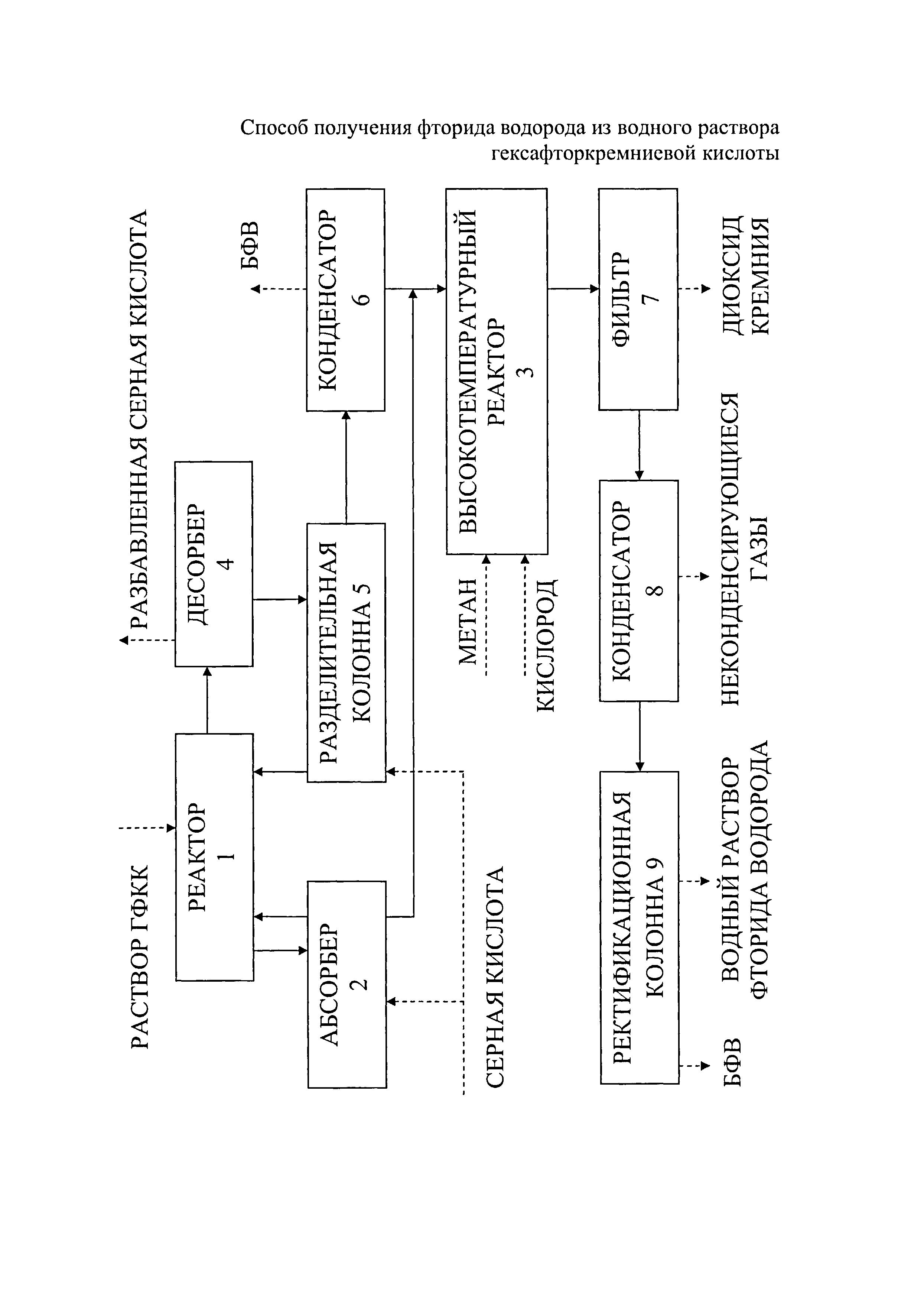 Способ получения фторида водорода из водного раствора гексафторкремниевой кислоты