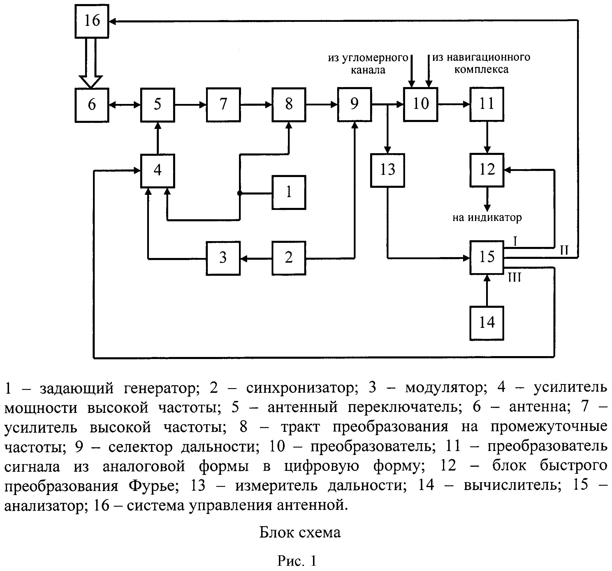 Способ функционирования импульсно-доплеровской бортовой радиолокационной станции при обнаружении воздушной цели - носителя станции радиотехнической разведки