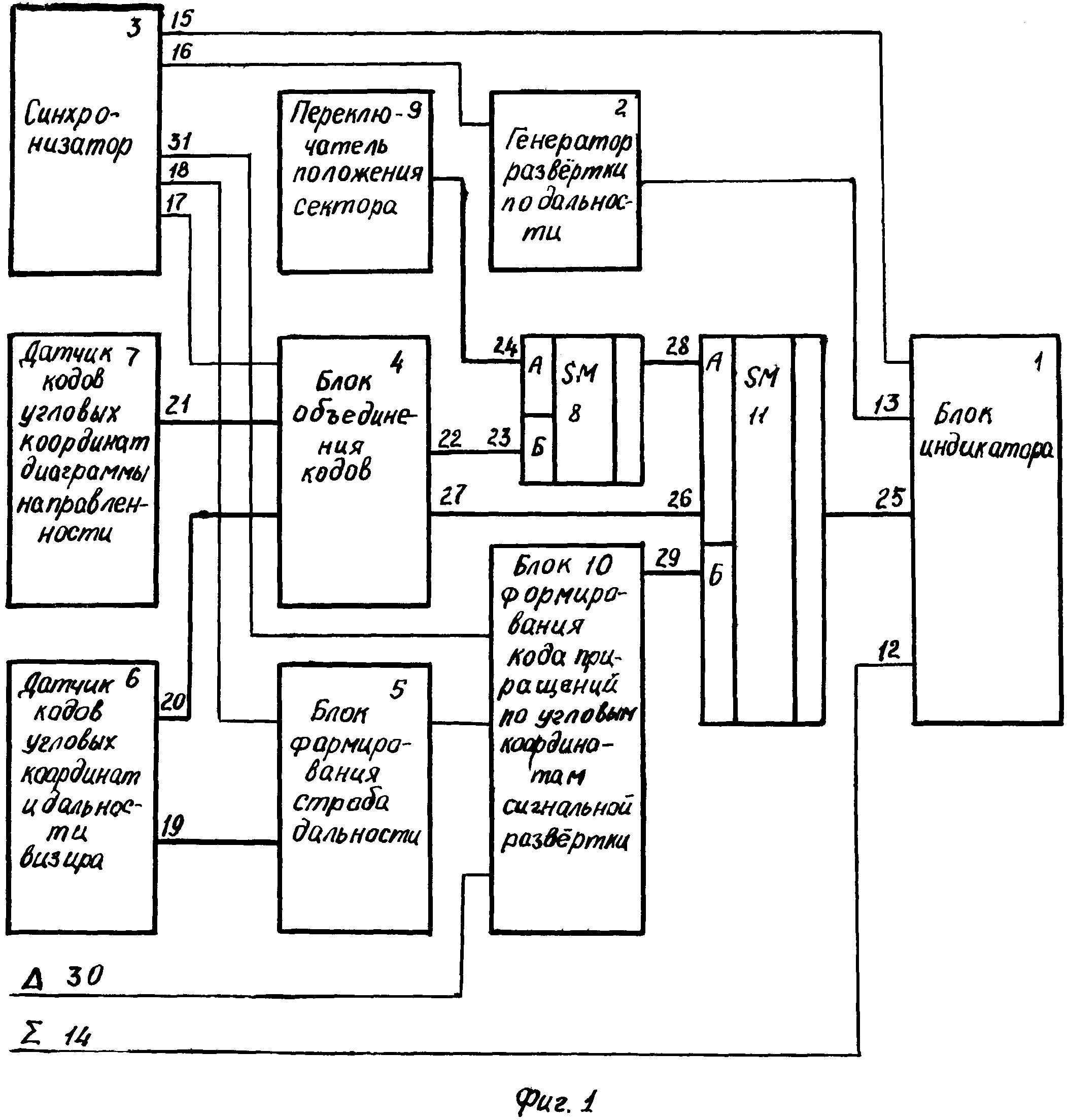 Секторный индикатор моноимпульсной радиолокационной станции