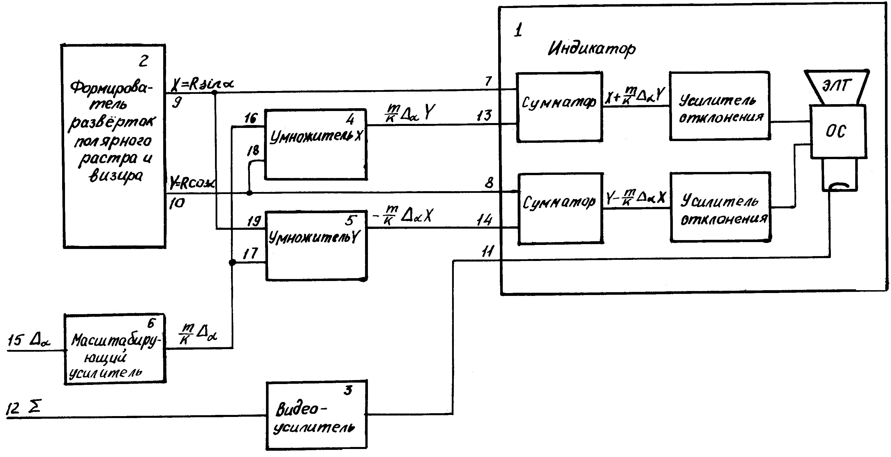 Устройство отображения информации моноимпульсной радиолокационной станции