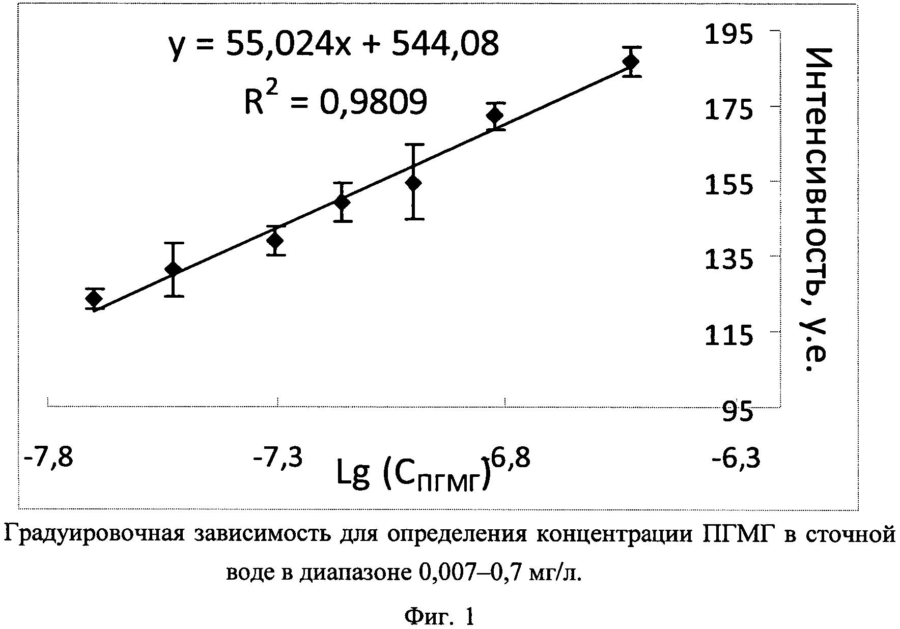 Способ количественного определения концентрации гидрохлорида полигексаметиленгуанидина в водном растворе