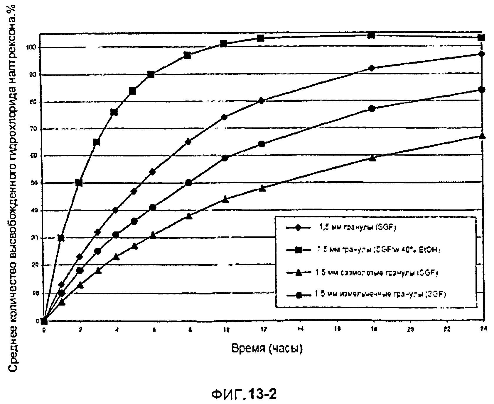 Фармацевтические лекарственные формы, содержащие поли-(эпсилон-капролактон)