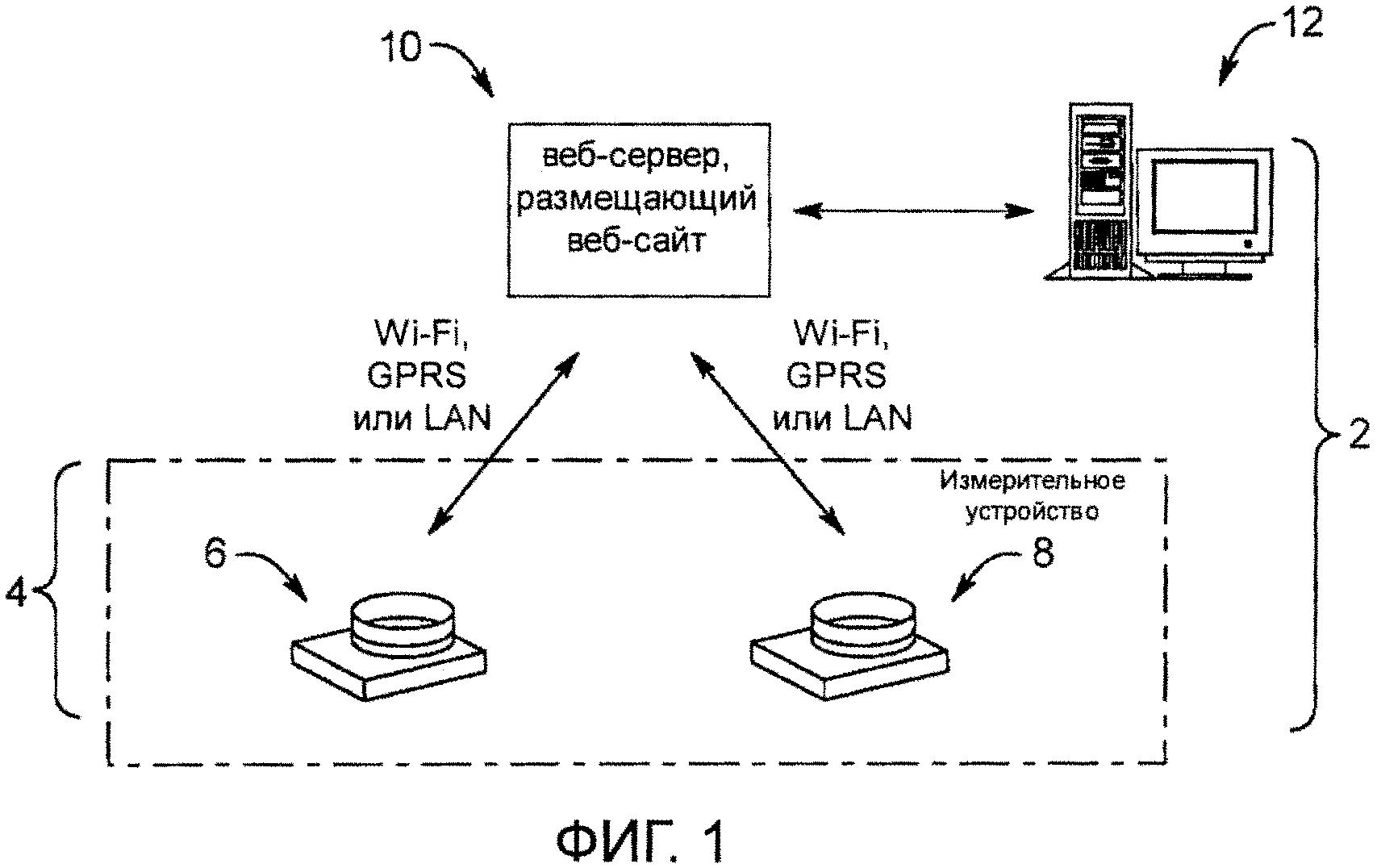 Способы и системы сбора удалённых данных в режиме реального времени
