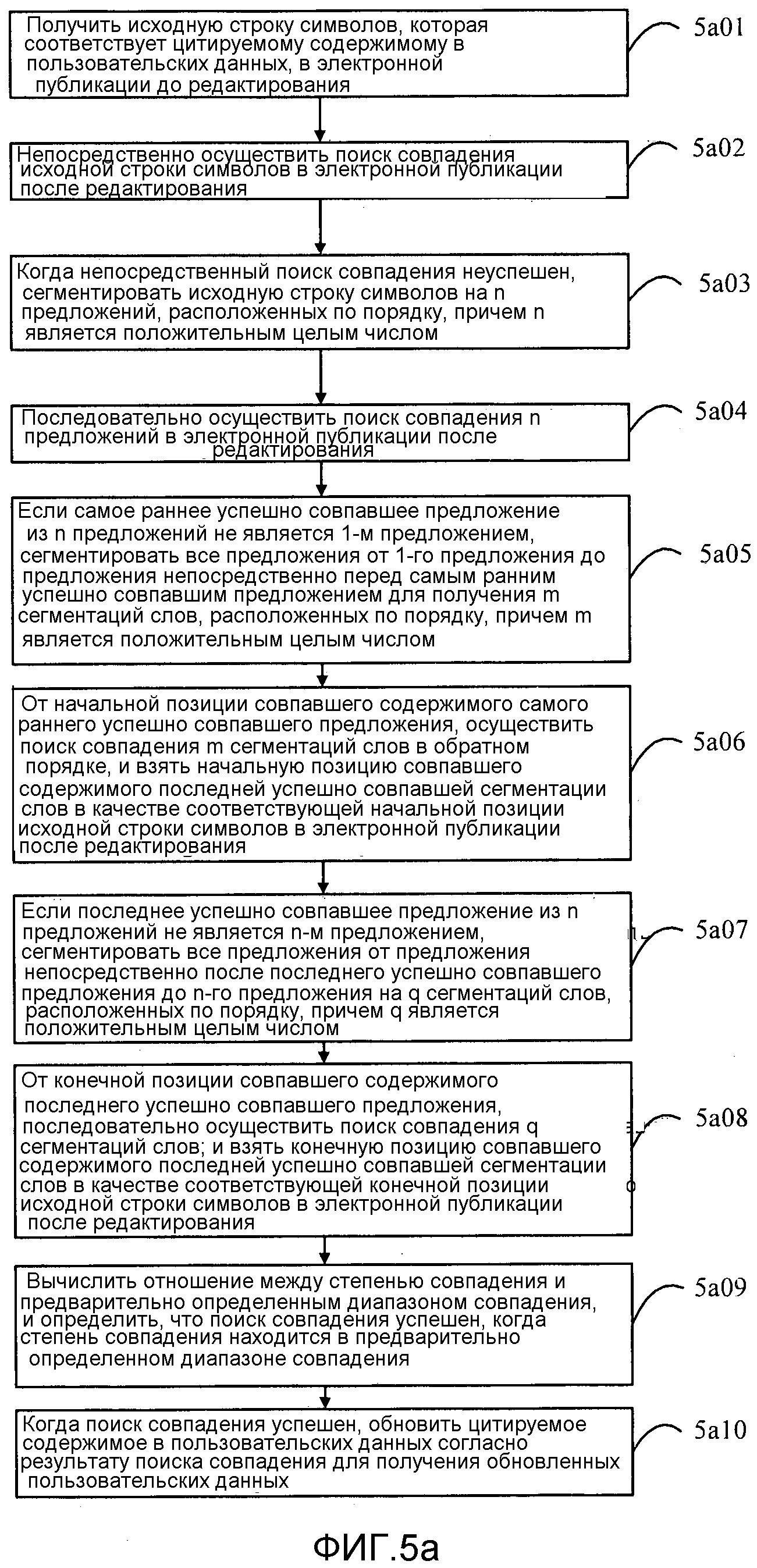 Способ и устройство для обновления пользовательских данных