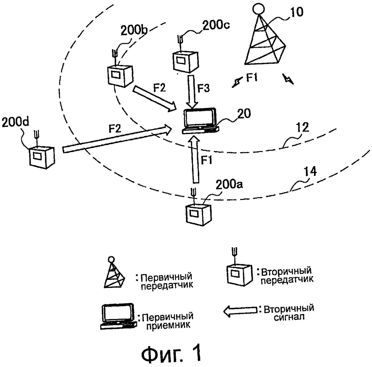 Устройство управления передачей данных, способ управления передачей данных, устройство передачи данных, способ передачи данных и система передачи данных