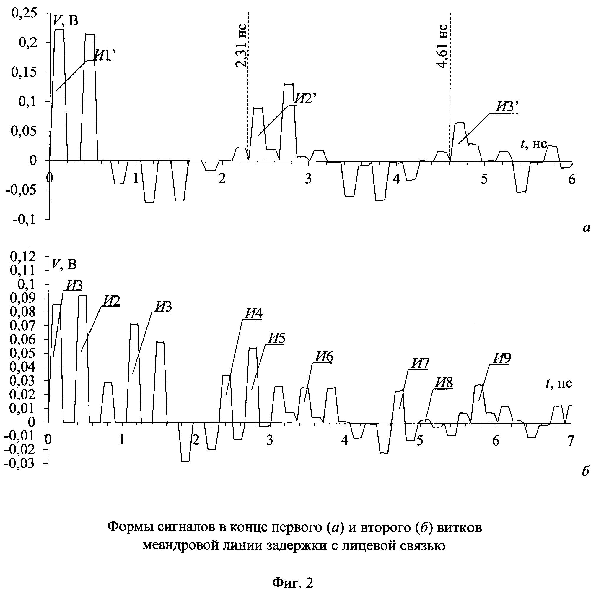 Меандровая линия задержки с лицевой связью из двух витков, защищающая от сверхкоротких импульсов