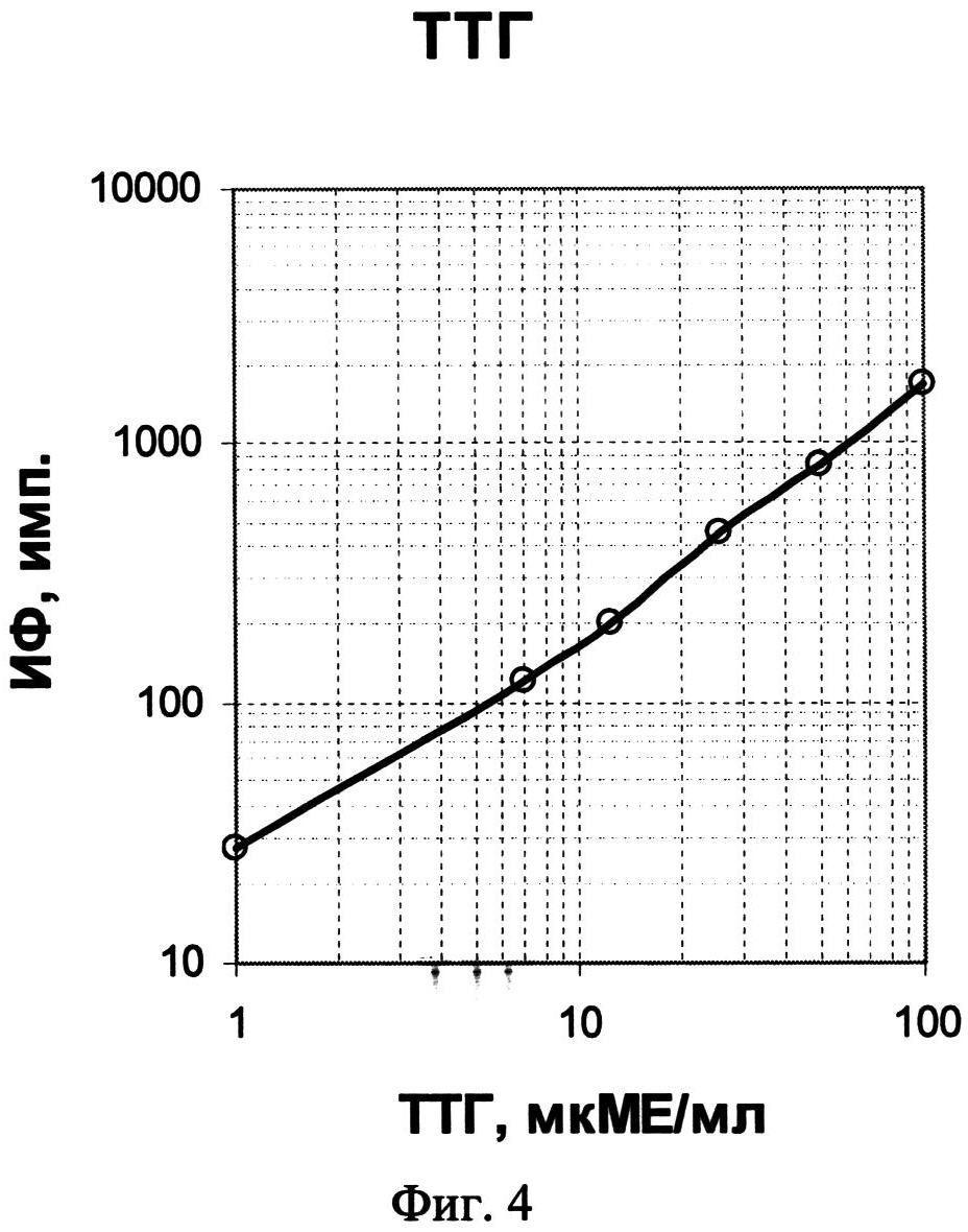 Способ одновременного детектирования нескольких маркеров врожденных заболеваний в сухих пятнах крови