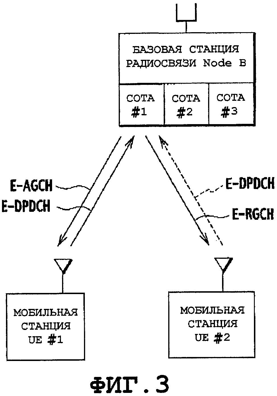 Способ управления скоростью передачи, мобильная станция, базовая станция радиосвязи и контроллер радиосети