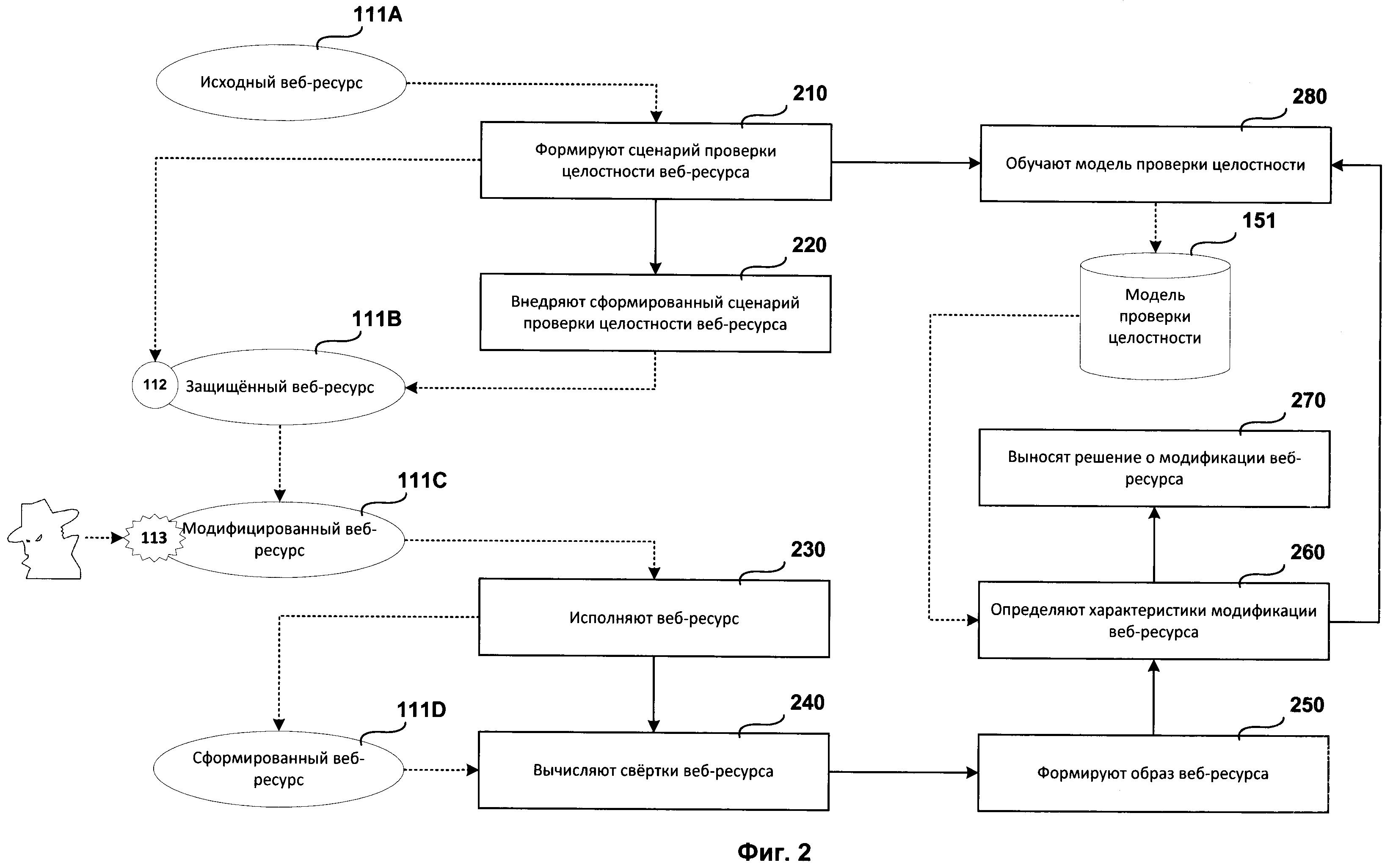 Система и способ обнаружения модификации веб-ресурса