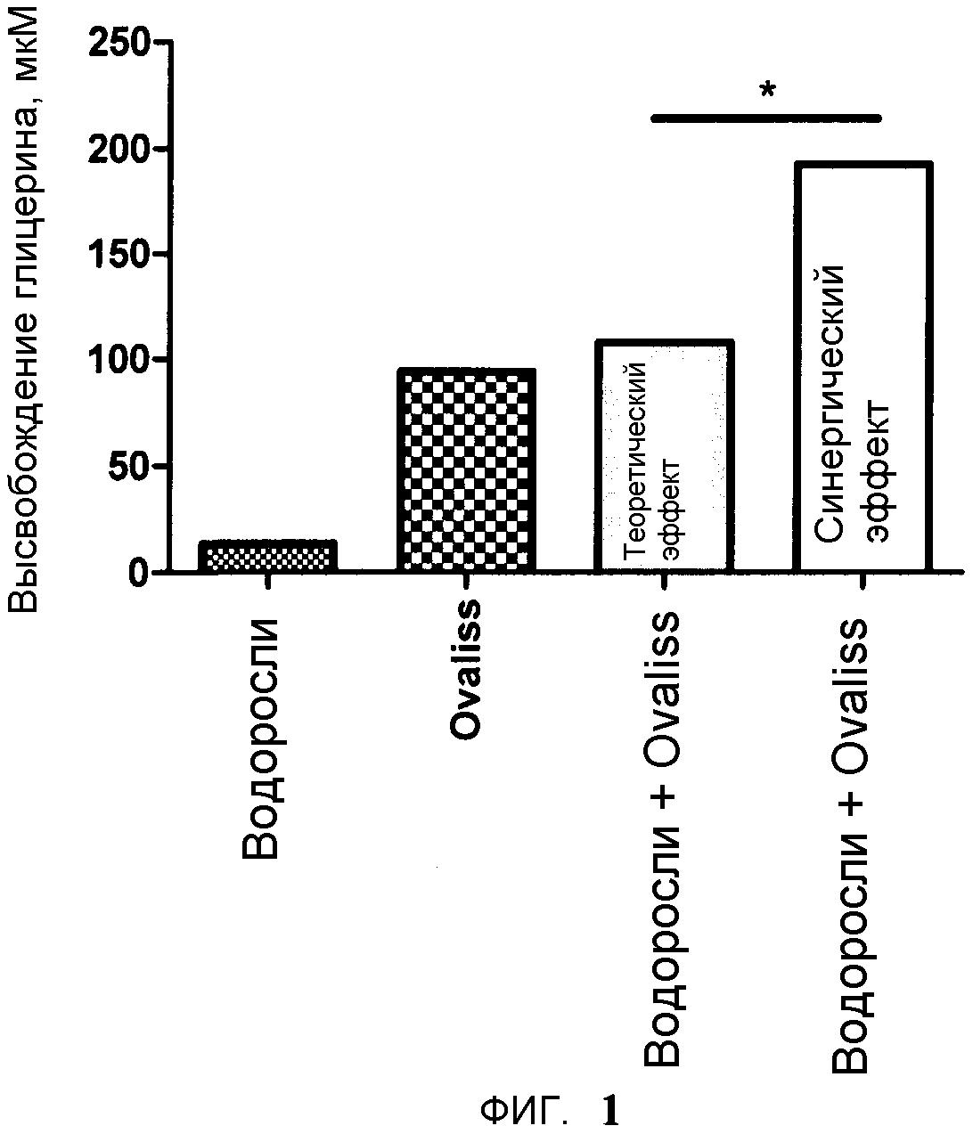Топические косметические композиции для лечения или профилактики целлюлита