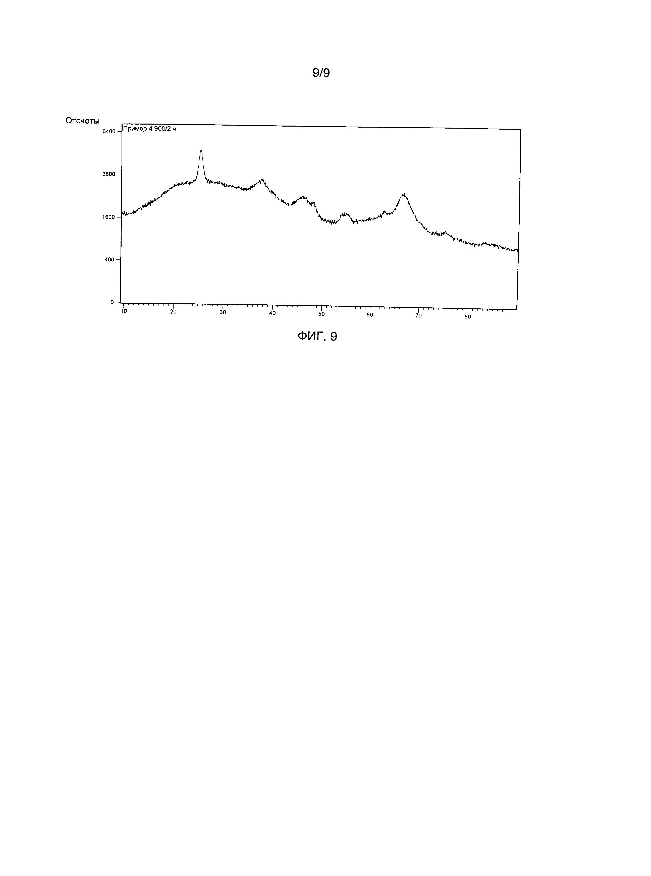 Подложка катализатора из оксида алюминия, устойчивая к сере