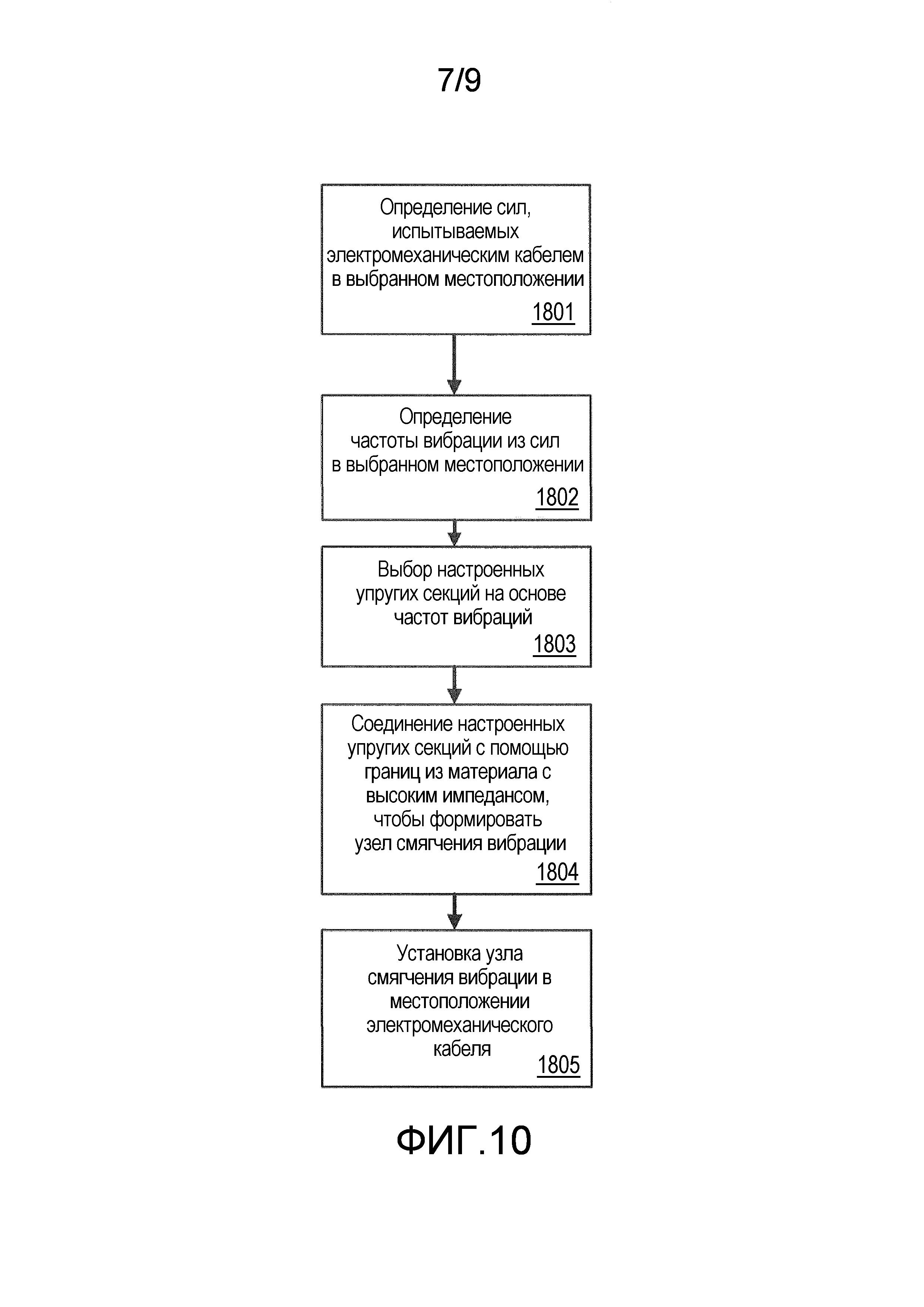 Устройство и способ подавления динамического поведения кабеля